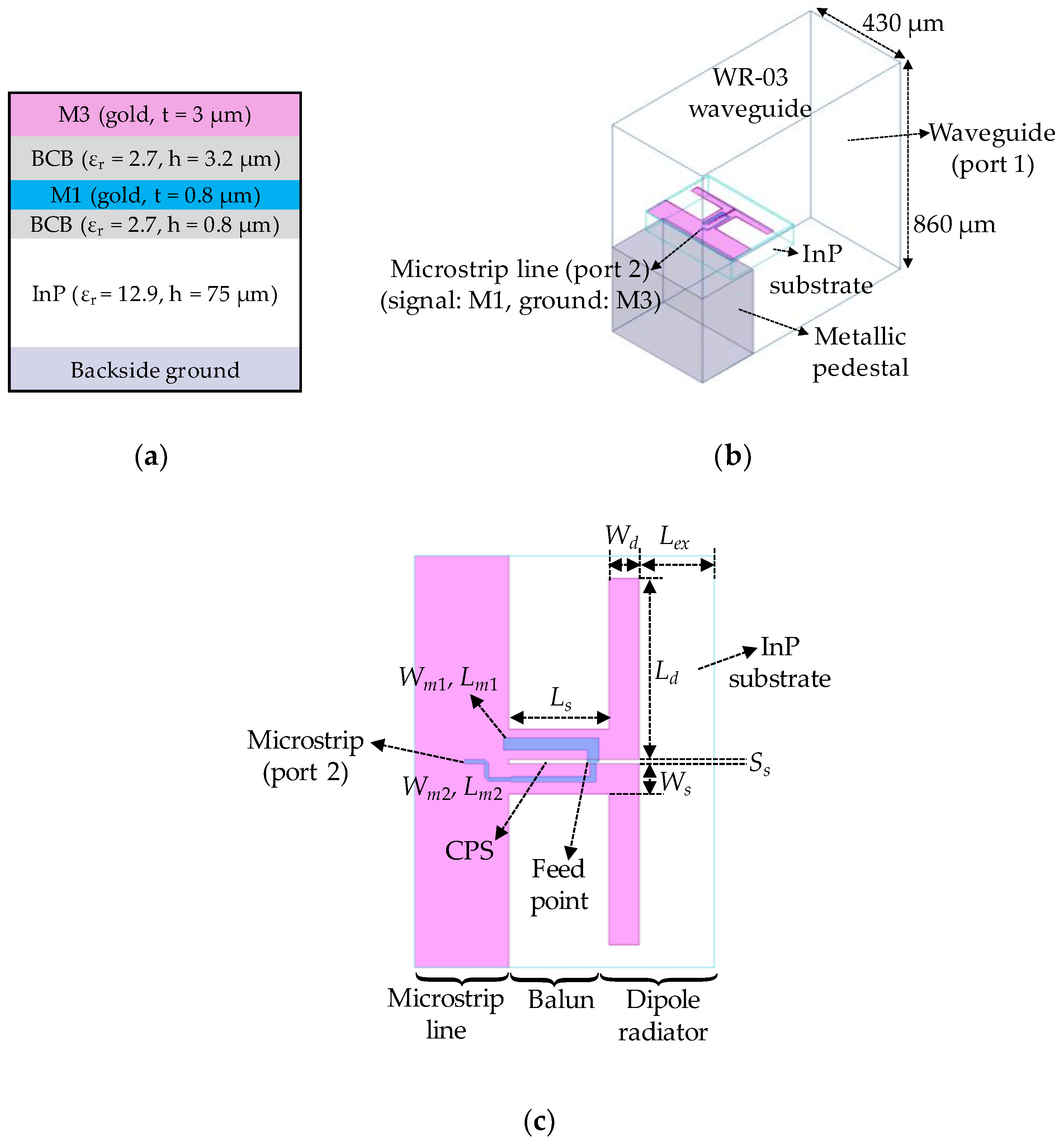 Electronics Free Full Text A Broadband Thz On Chip Transition Terahertz Transistors No