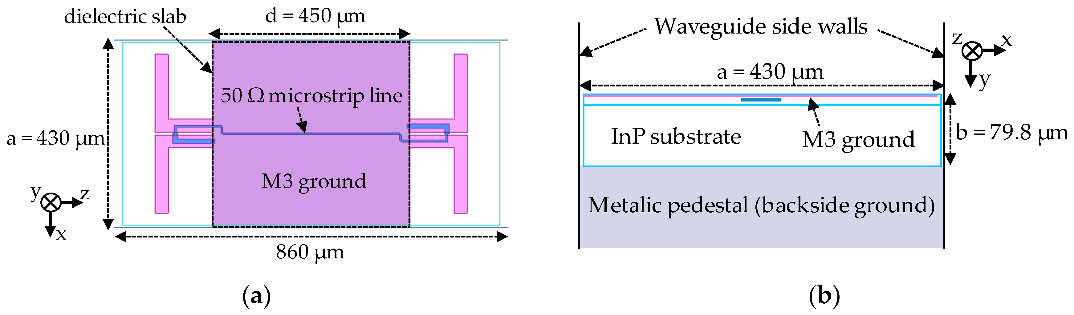 Electronics | Free Full-Text | A Broadband THz On-Chip