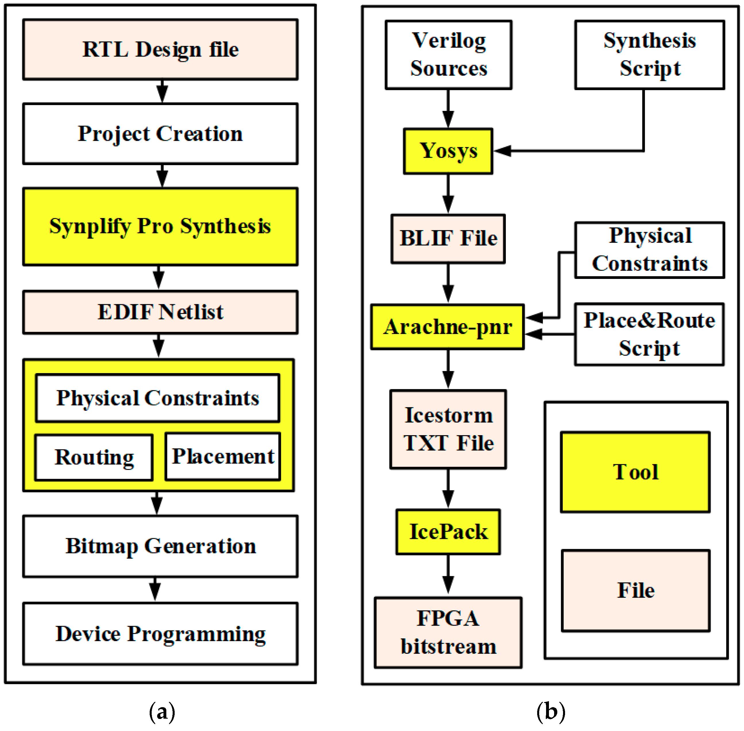 Electronics | Free Full-Text | Recent Advances in FPGA