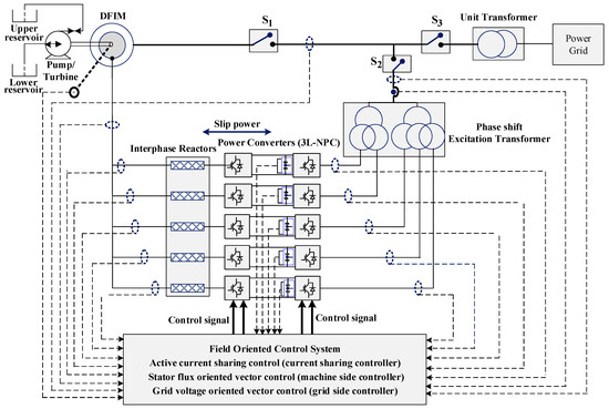 Electronics   Free Full-Text   Reliability of Variable Speed