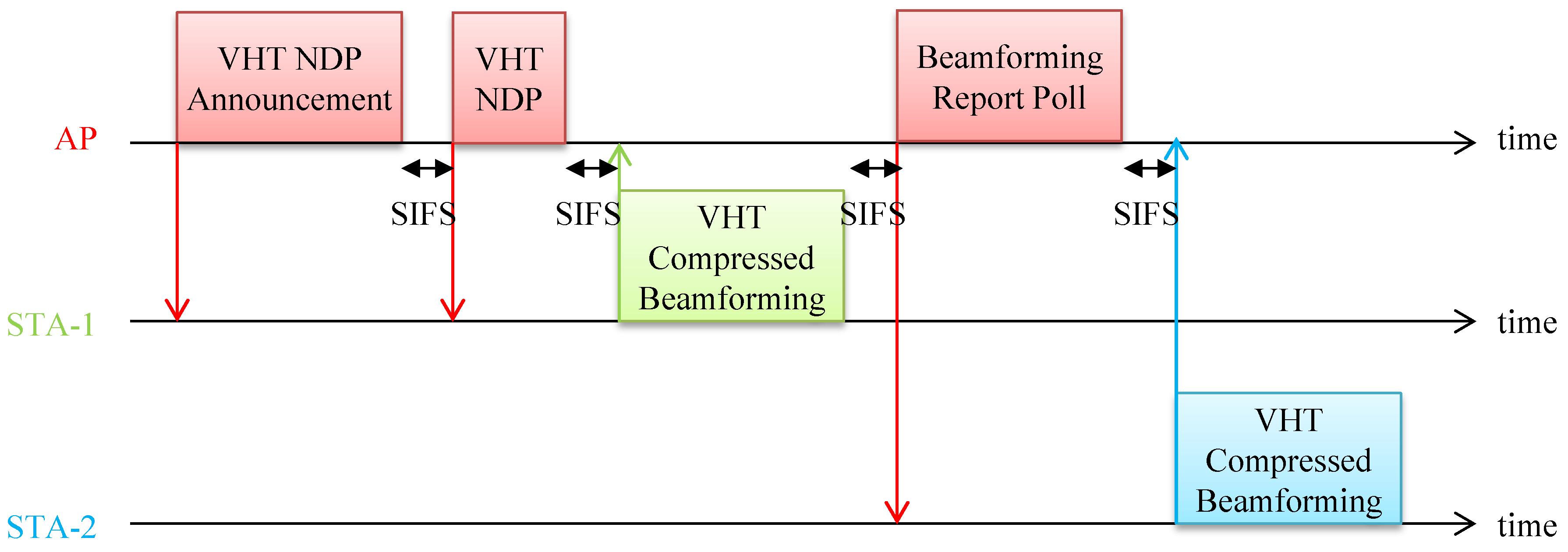 Electronics | Free Full-Text | Wireless LAN-Based CSI