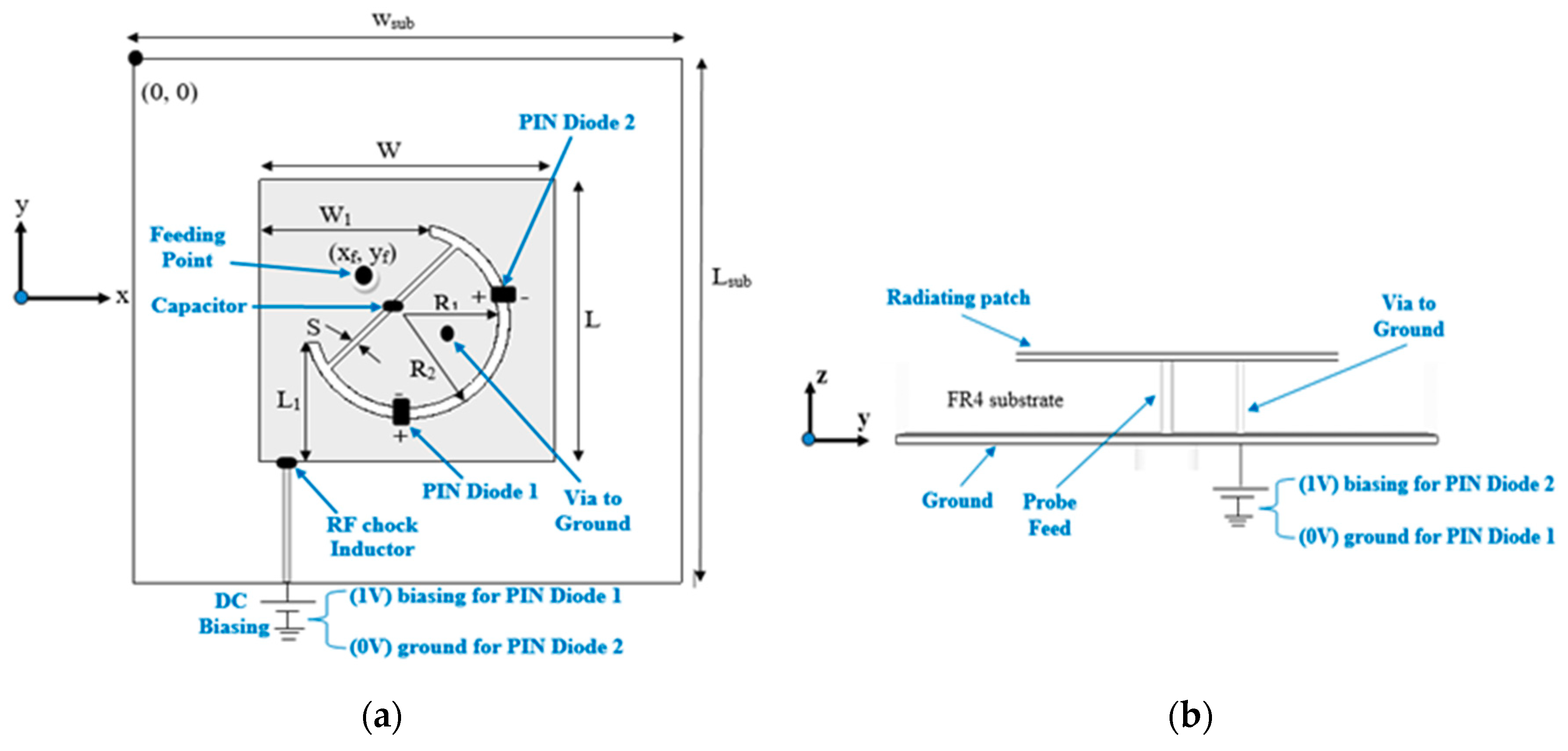 Electronics Free Full Text A New Polarization Reconfigurable Cellphone Controlled Switch Circuit Simulation 07 00293 G001