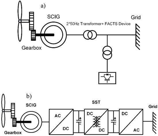 Electronics Free Full Text Solid State Transformers Topologies Controllers And Applications State Of The Art Literature Review Html