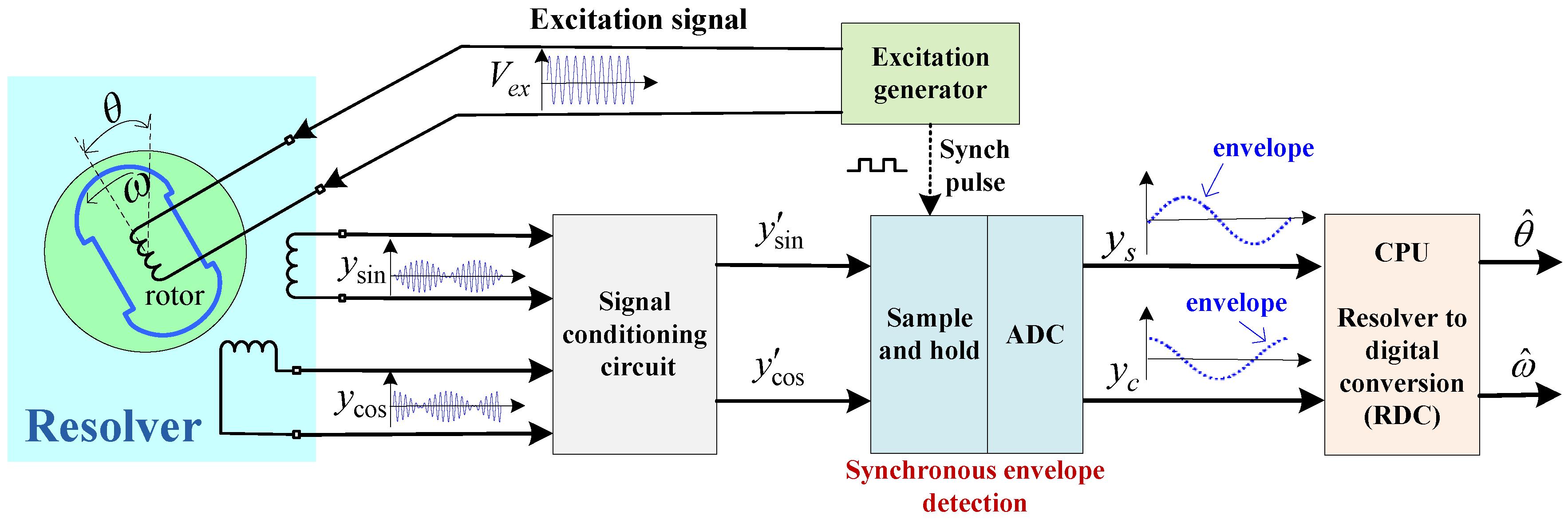 NEW 3-Phase Sinusoidal Signal Generator Adjustable Phase 0.1~2000 Hz
