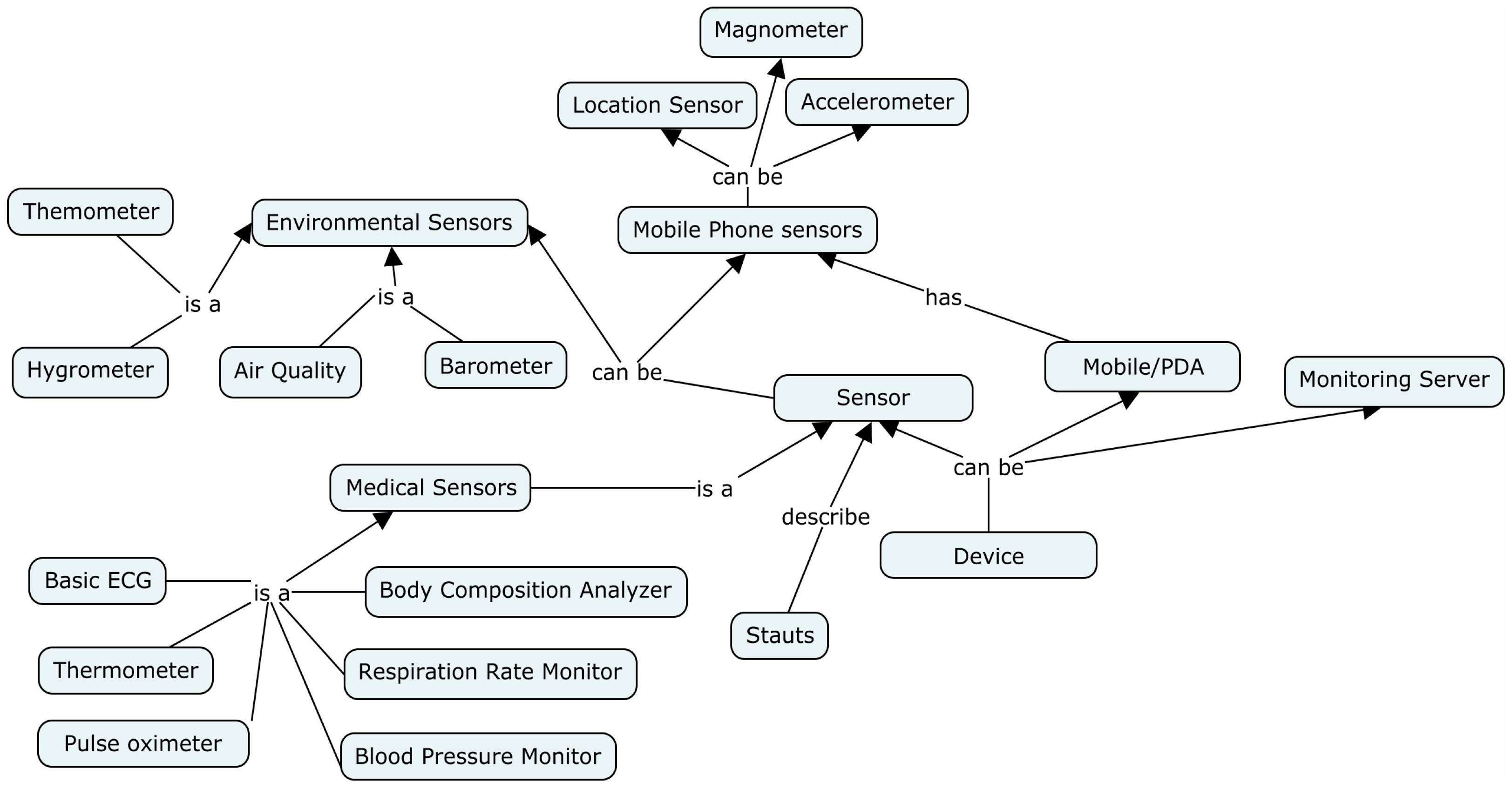 Electronics Free Full Text Ontology Based Model To Support Books Learn Conceptually On Learning About No