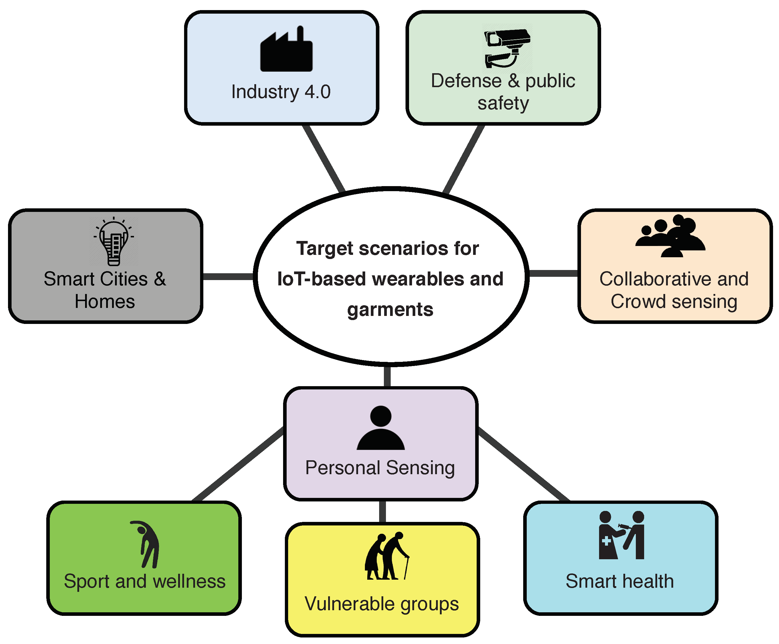 Electronics Free Full Text Towards The Internet Of Smart Clothing A Review On Iot Wearables And Garments For Creating Intelligent Connected E Textiles Html