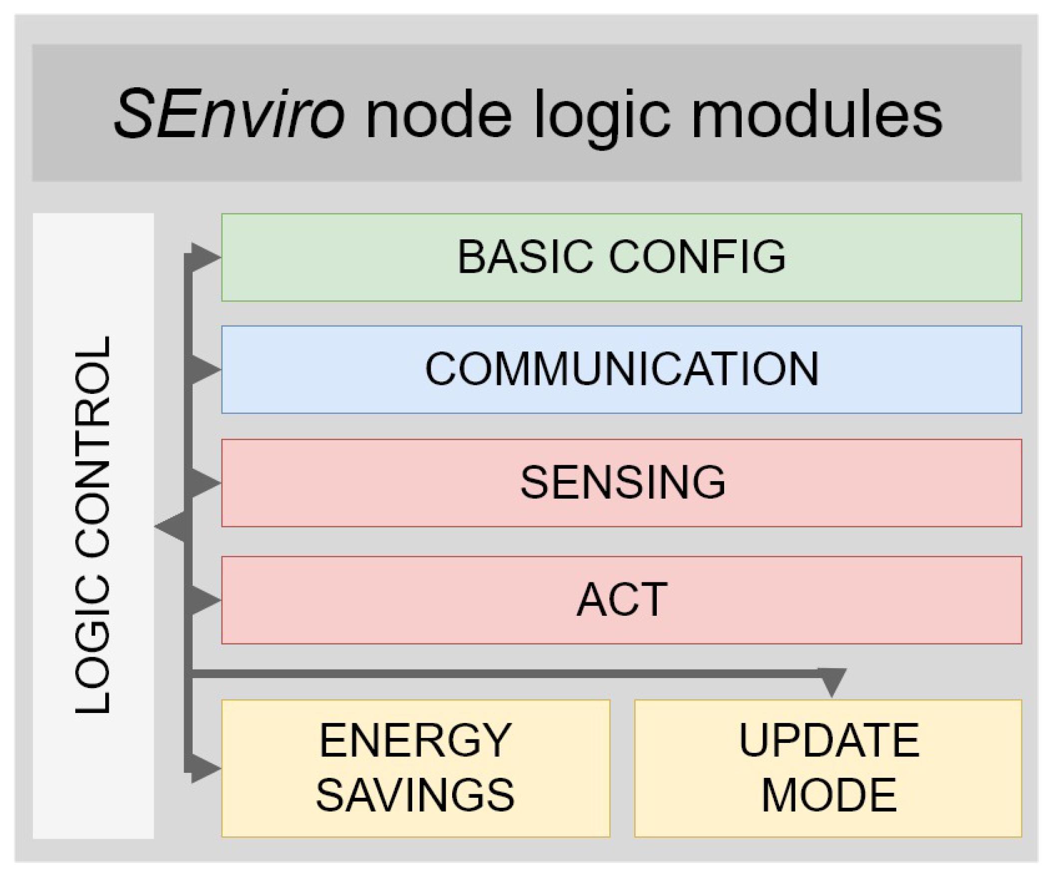 Electronics | Free Full-Text | A Comprehensive IoT Node