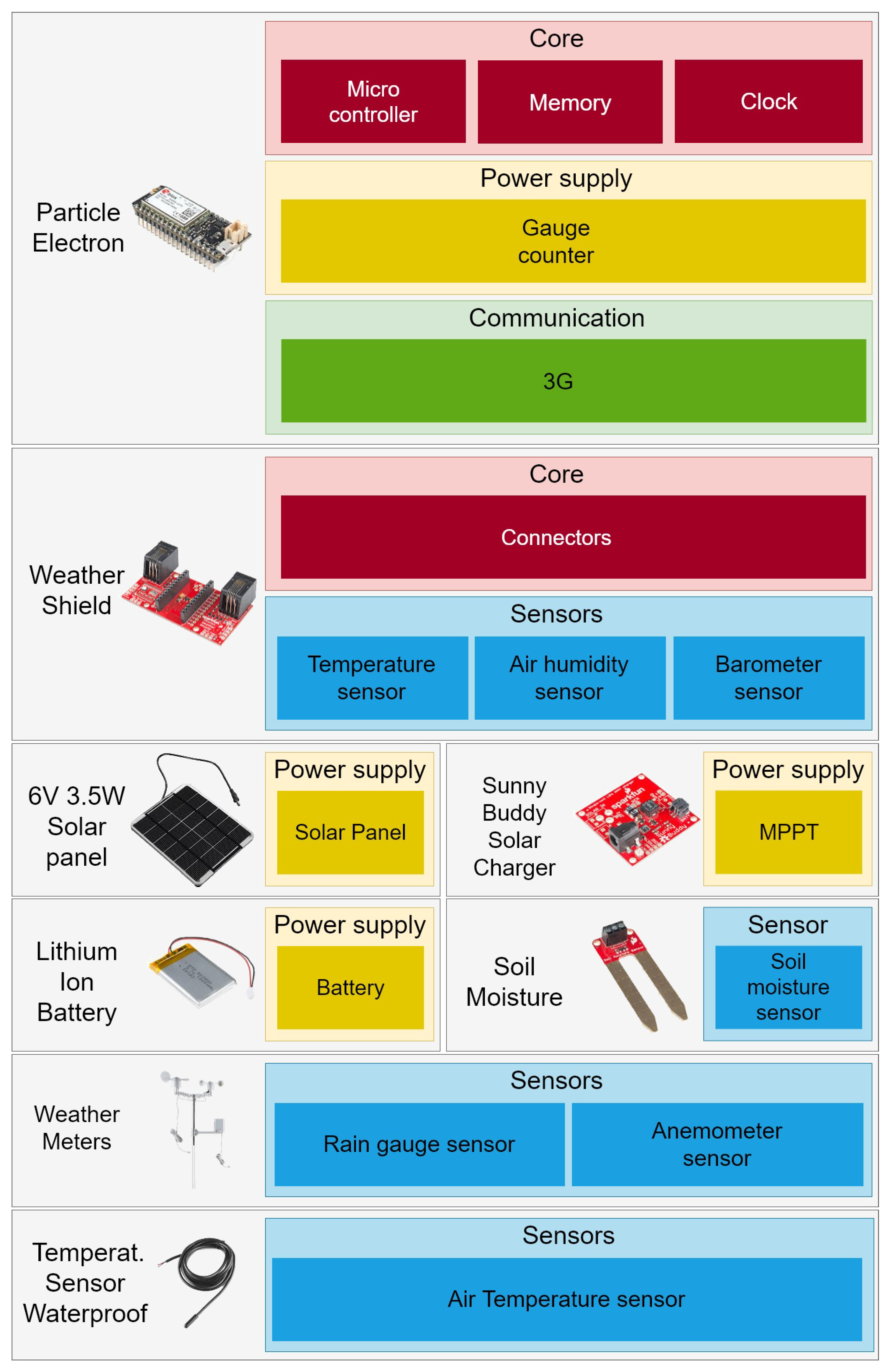 Electronics Free Full Text A Comprehensive Iot Node Proposal Rj11 Wiring Diagram On Additional Views Showing Telephone Pinout 07 00419 G004