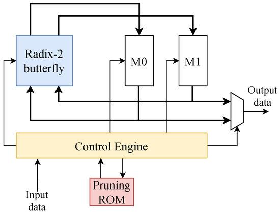 Electronics   Free Full-Text   An FPGA-Oriented Baseband