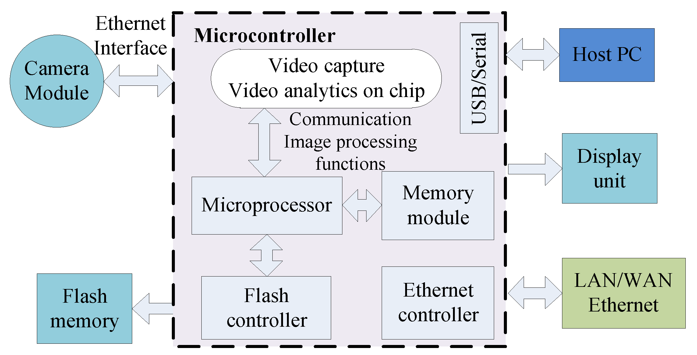Electronics | Free Full-Text | Embedded Microcontroller with a CCD