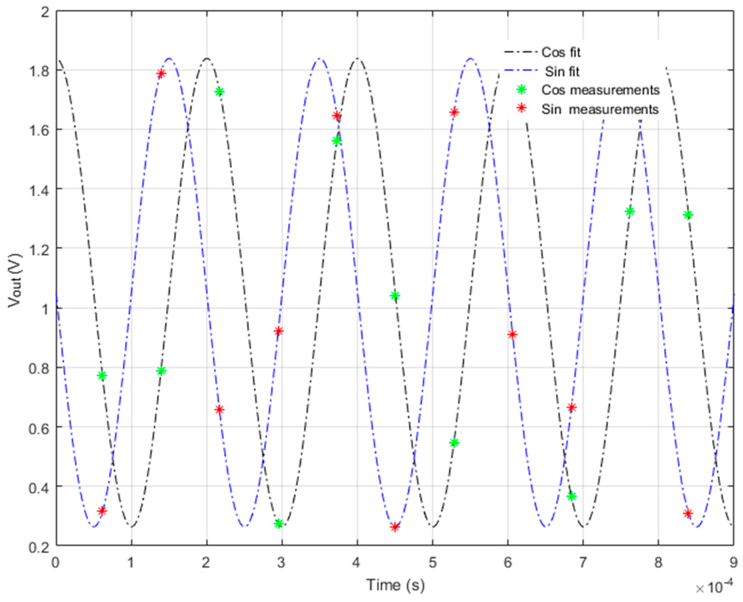 Electronics | Free Full-Text | A Multichannel FRA-Based Impedance