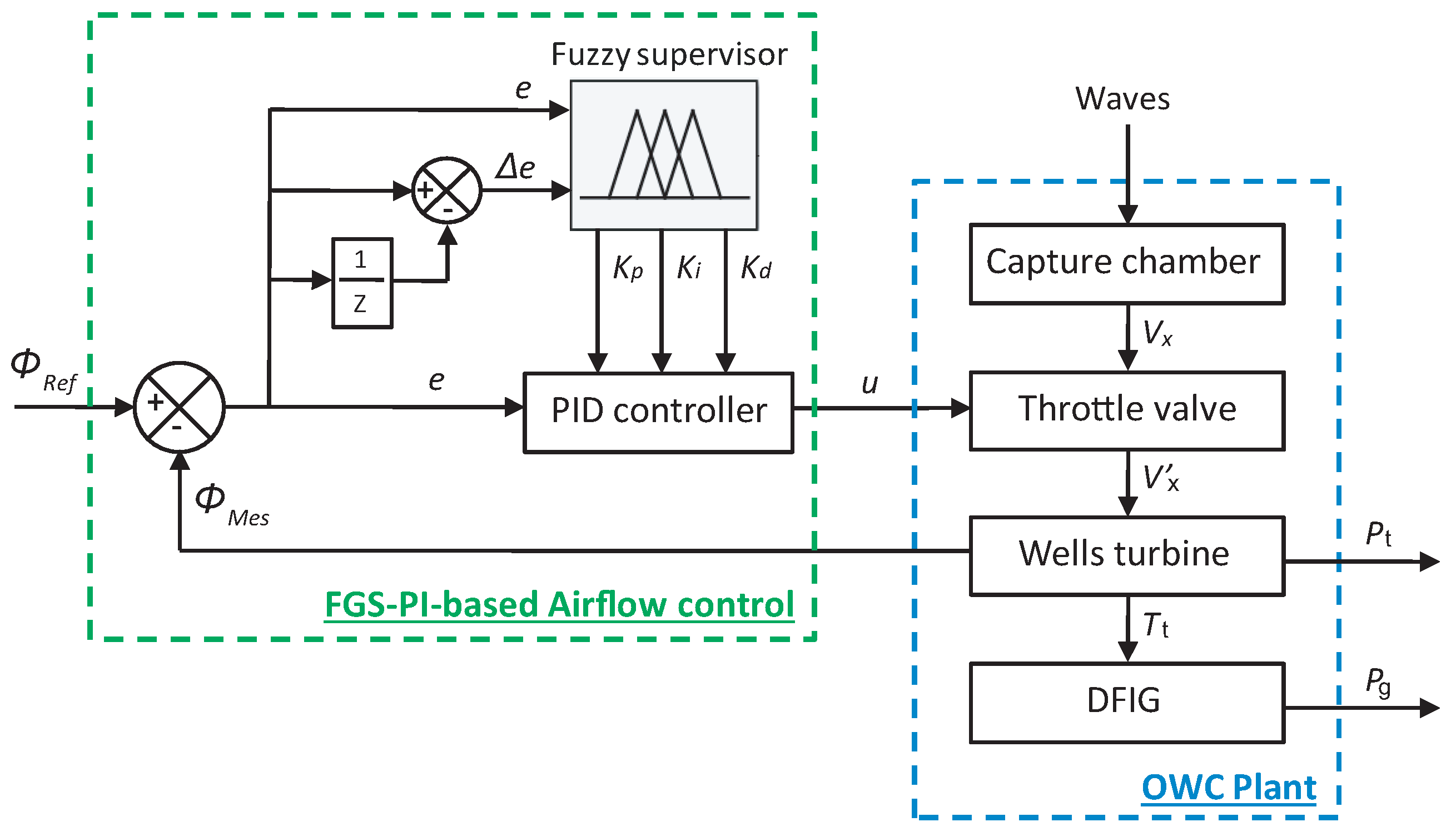 Electronics   Free Full-Text   Intelligent Airflow Controls for a