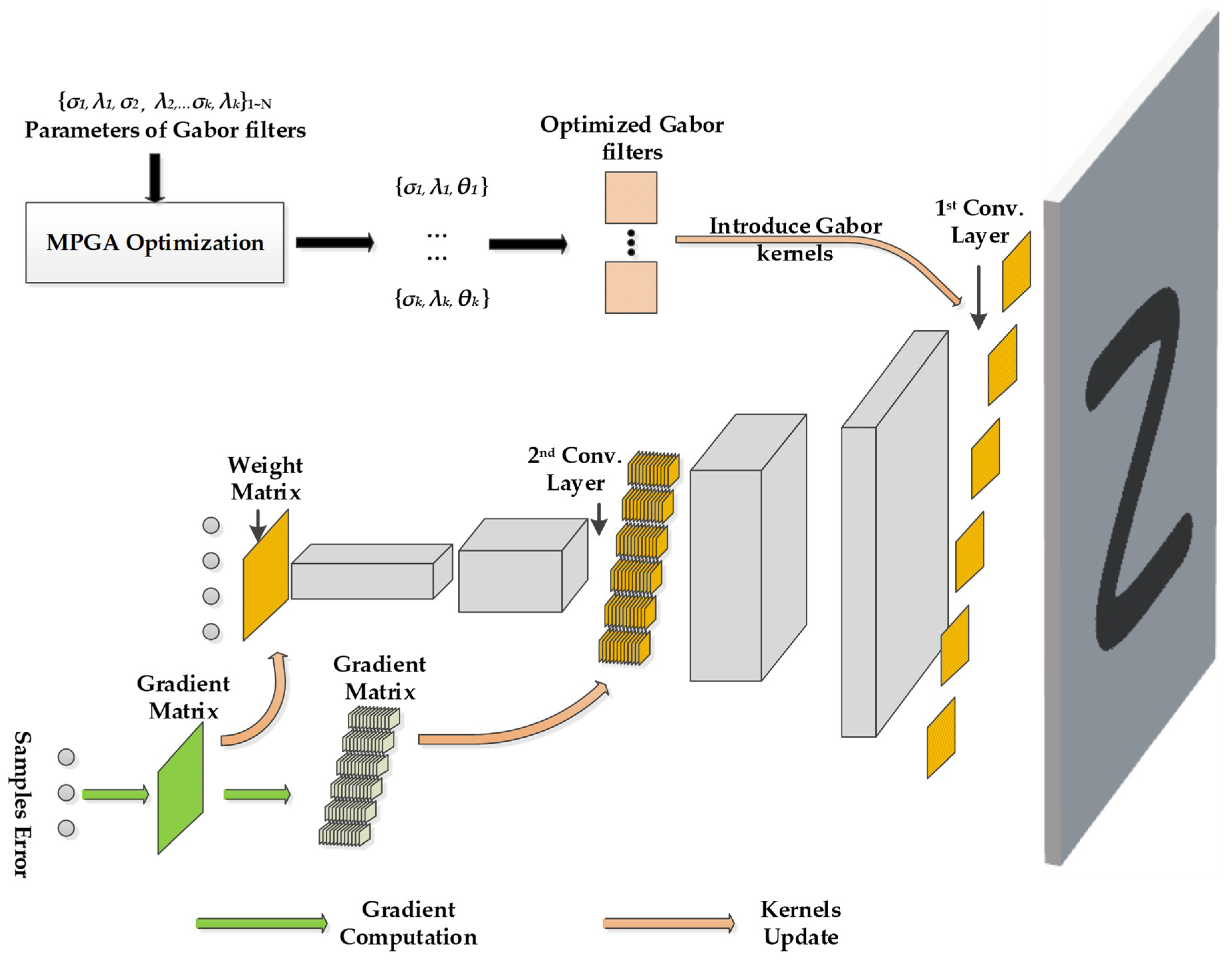 Electronics | Free Full-Text | Energy-Efficient Gabor Kernels in