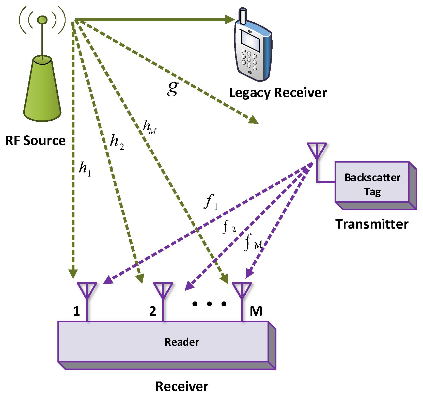 Electronics   Free Full-Text   Backscatter Communications