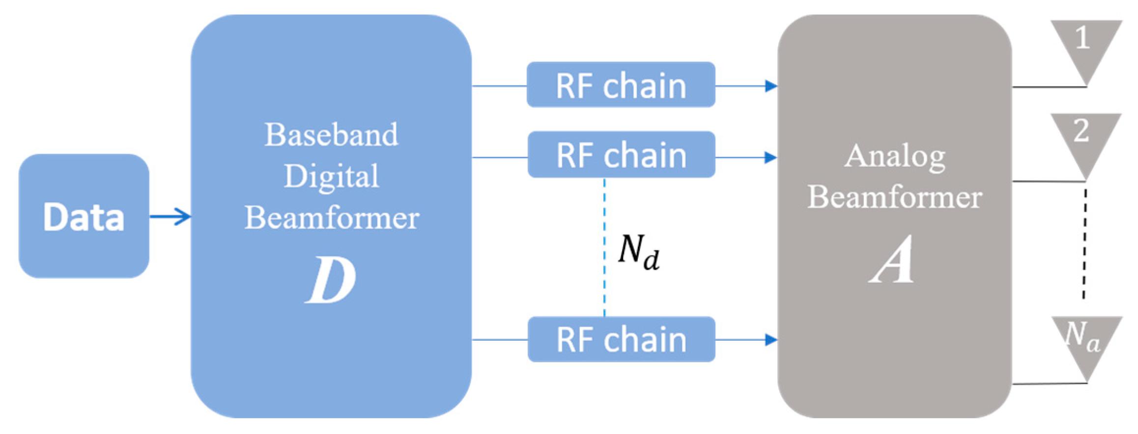 Electronics   Free Full-Text   Hybrid Beamforming for