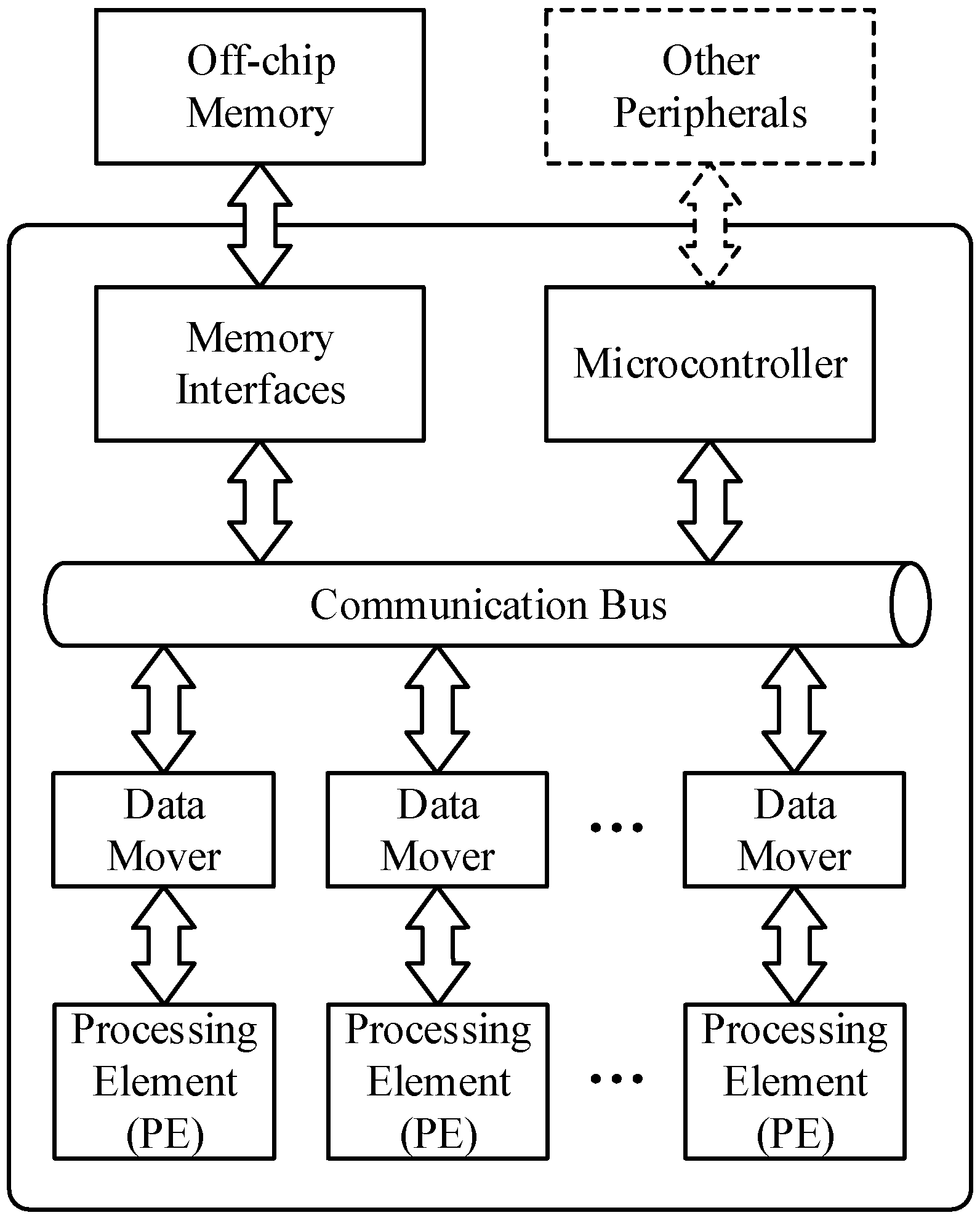 Electronics   Free Full-Text   An Accelerator Architecture