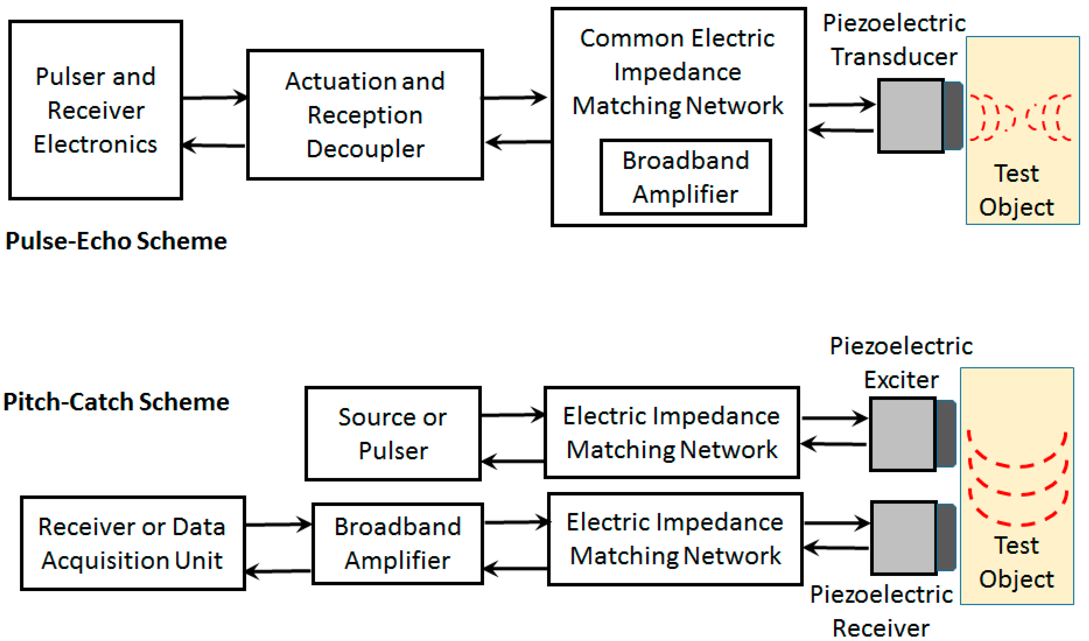 Electronics | Free Full-Text | A Review of Electric Impedance