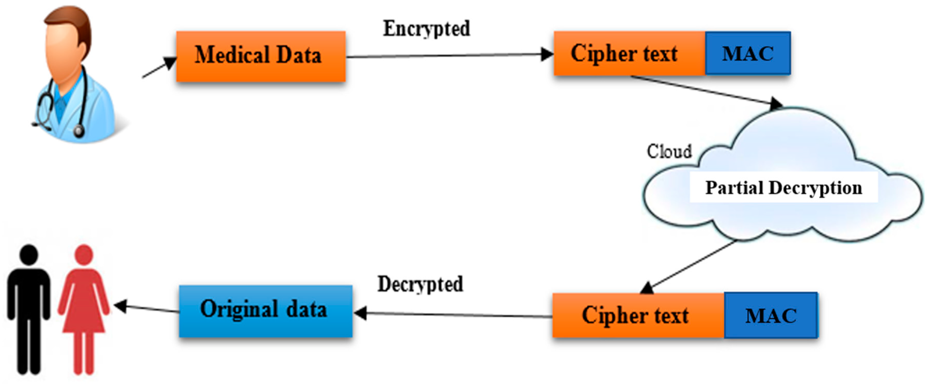 Electronics | Free Full-Text | Dual Authentication-Based Encryption