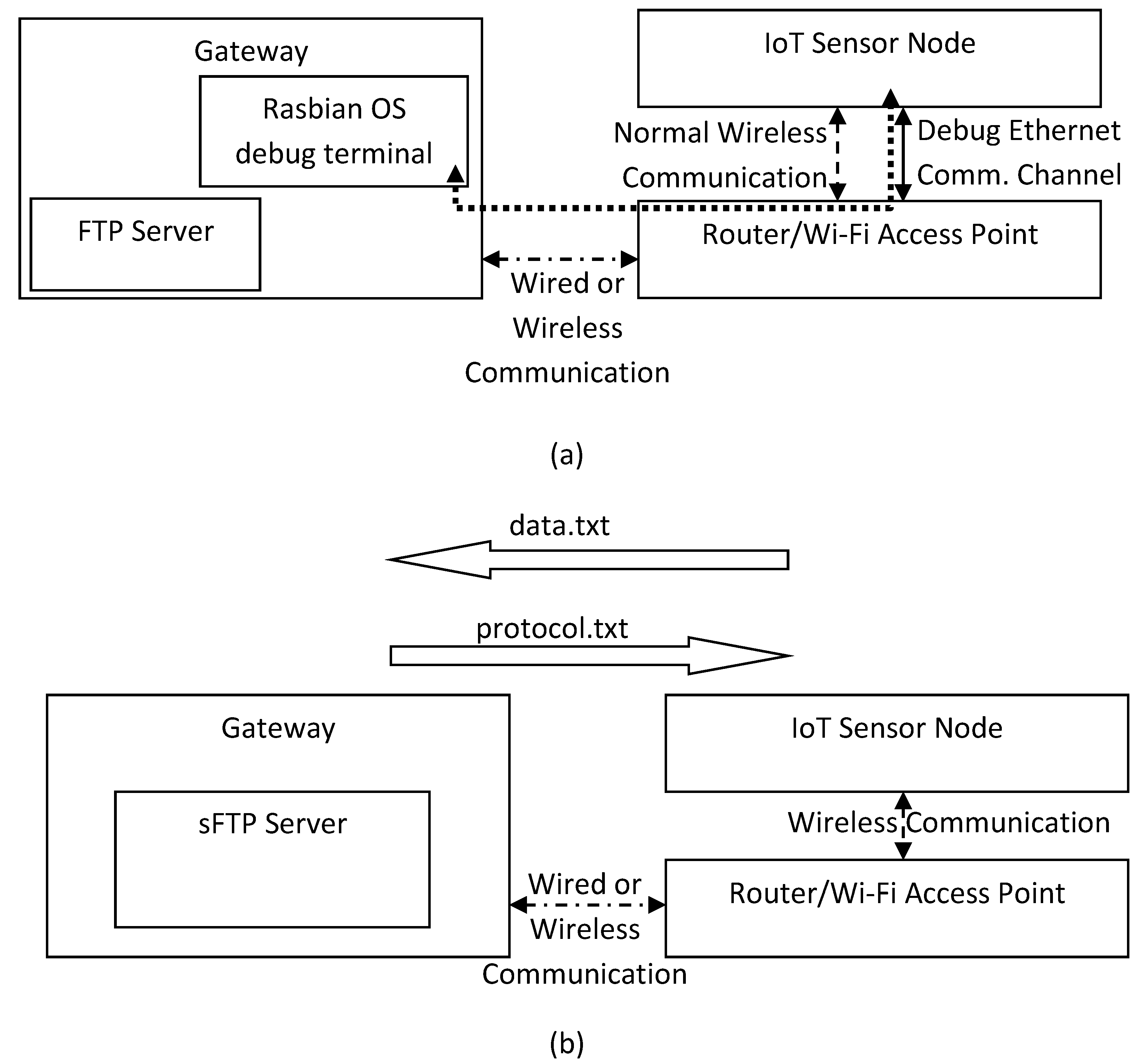 Electronics | Free Full-Text | On the Design of Low-Cost IoT