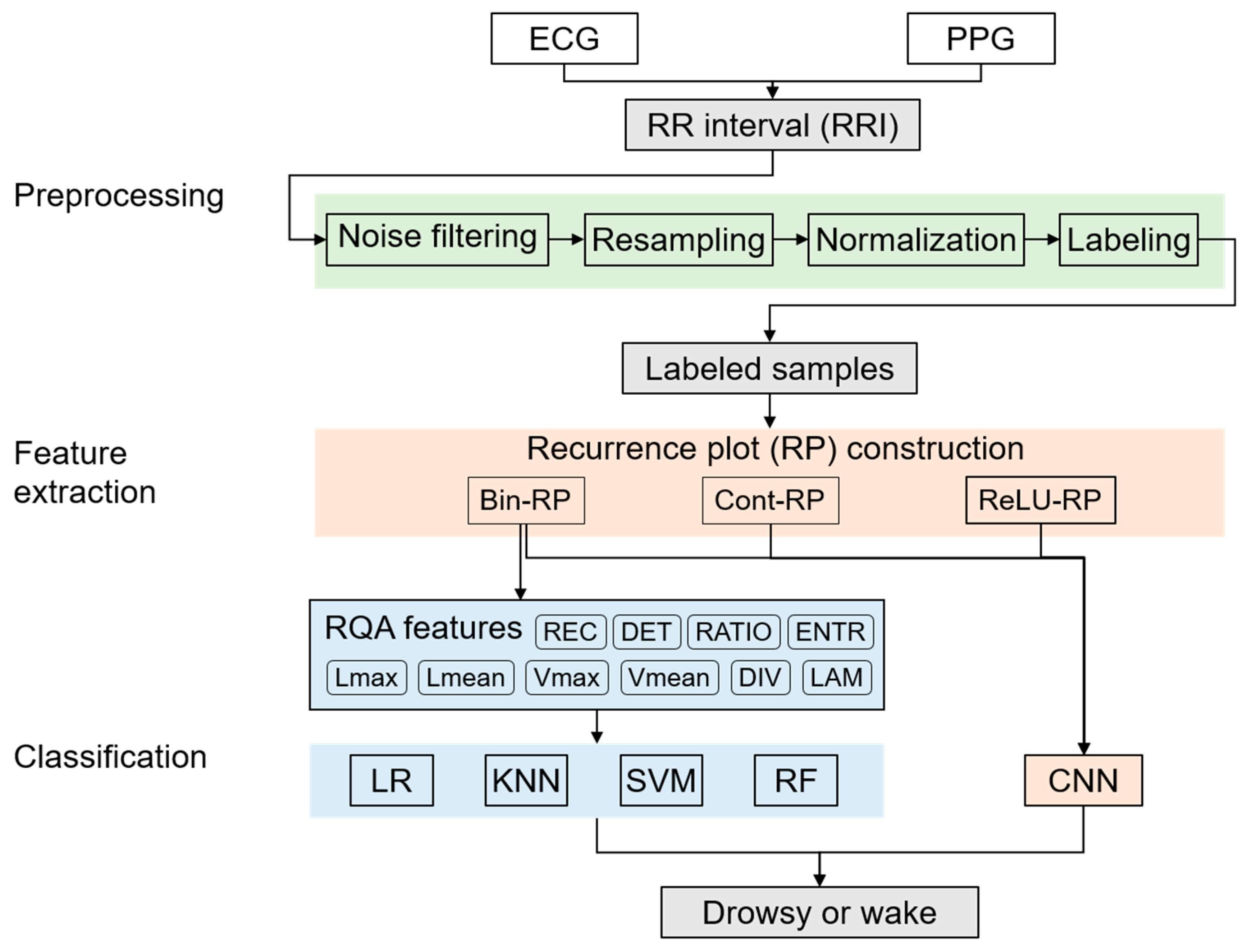 Electronics   Free Full-Text   Using Wearable ECG/PPG Sensors for