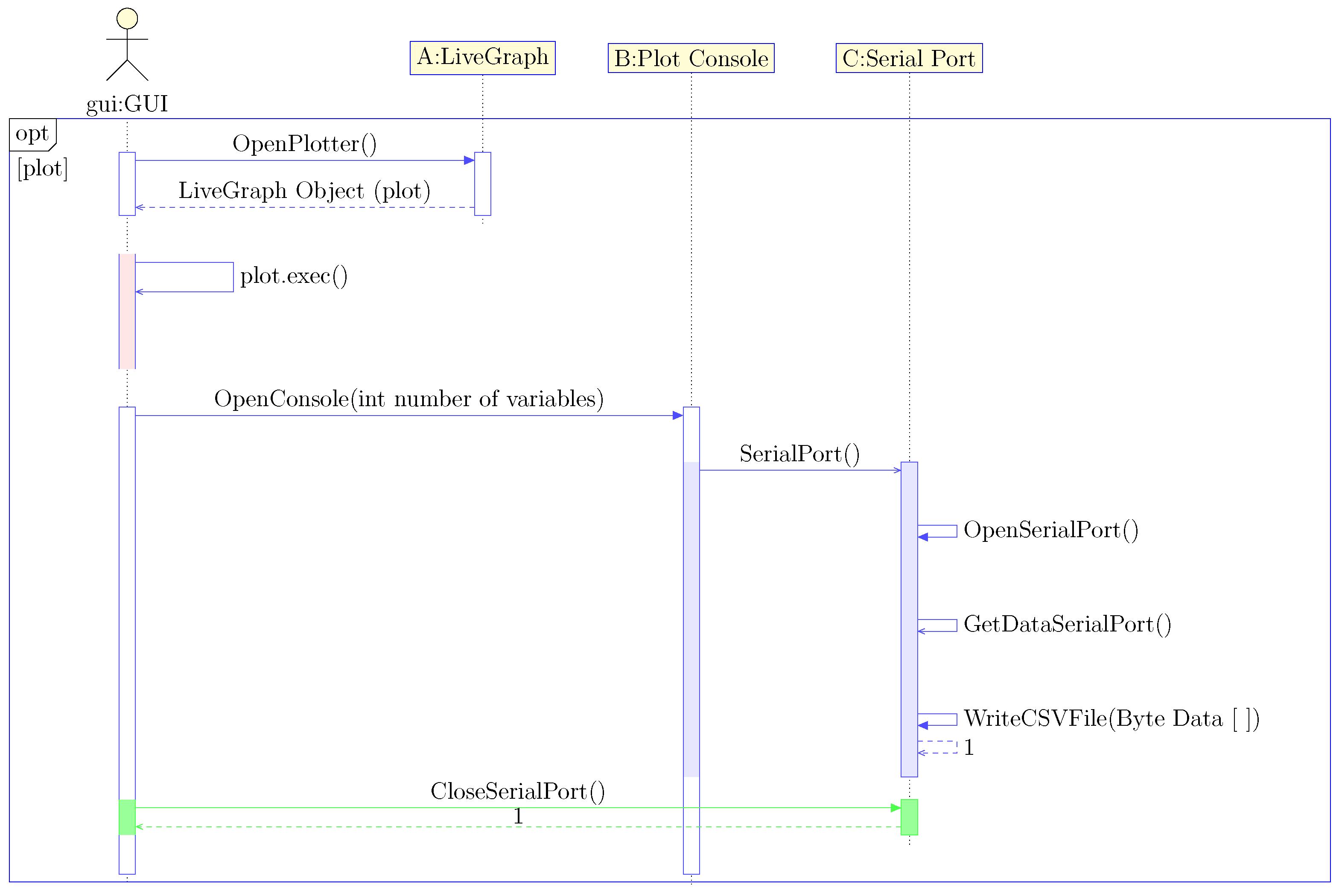 Electronics | Free Full-Text | DSCBlocks: An Open-Source Platform