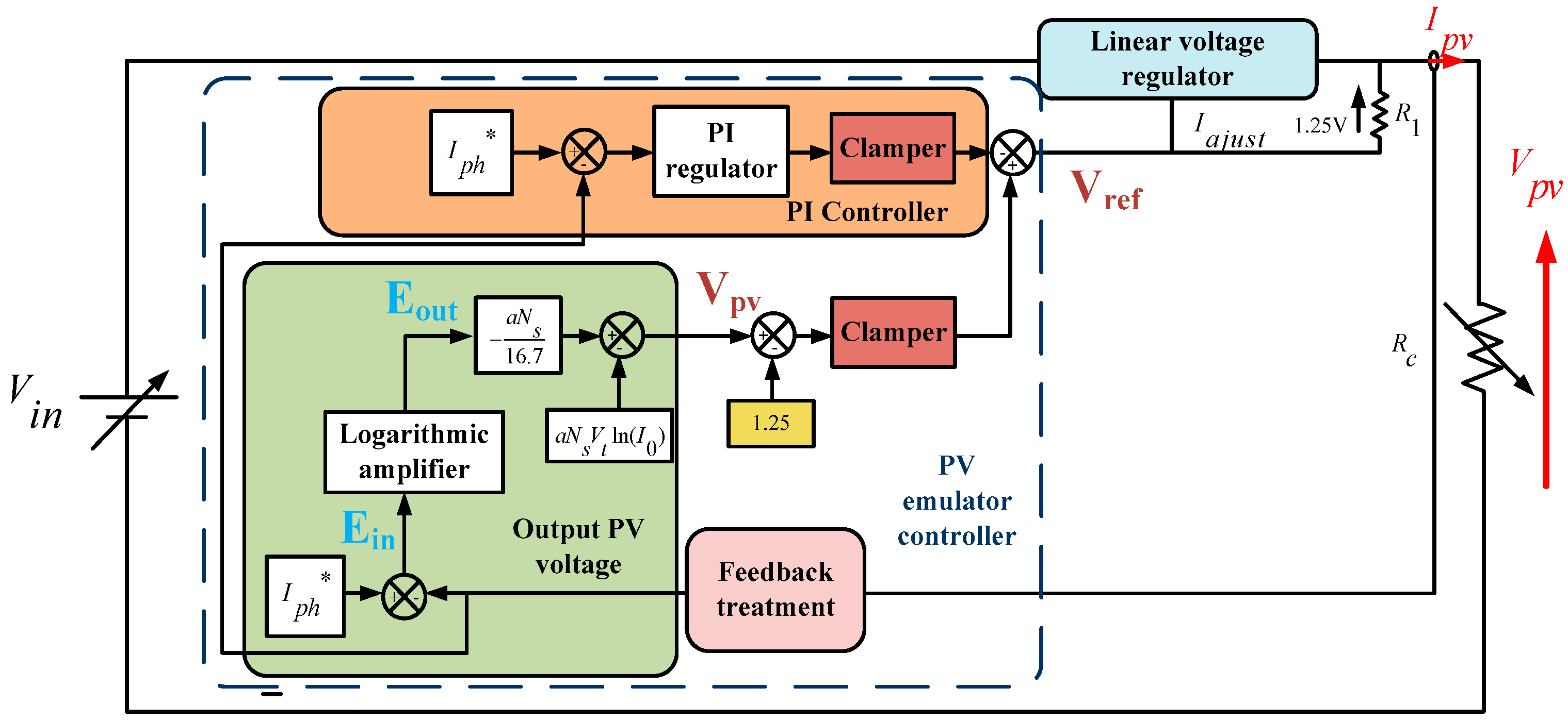 Electronics Free Full Text Design Of A Low Cost Pv