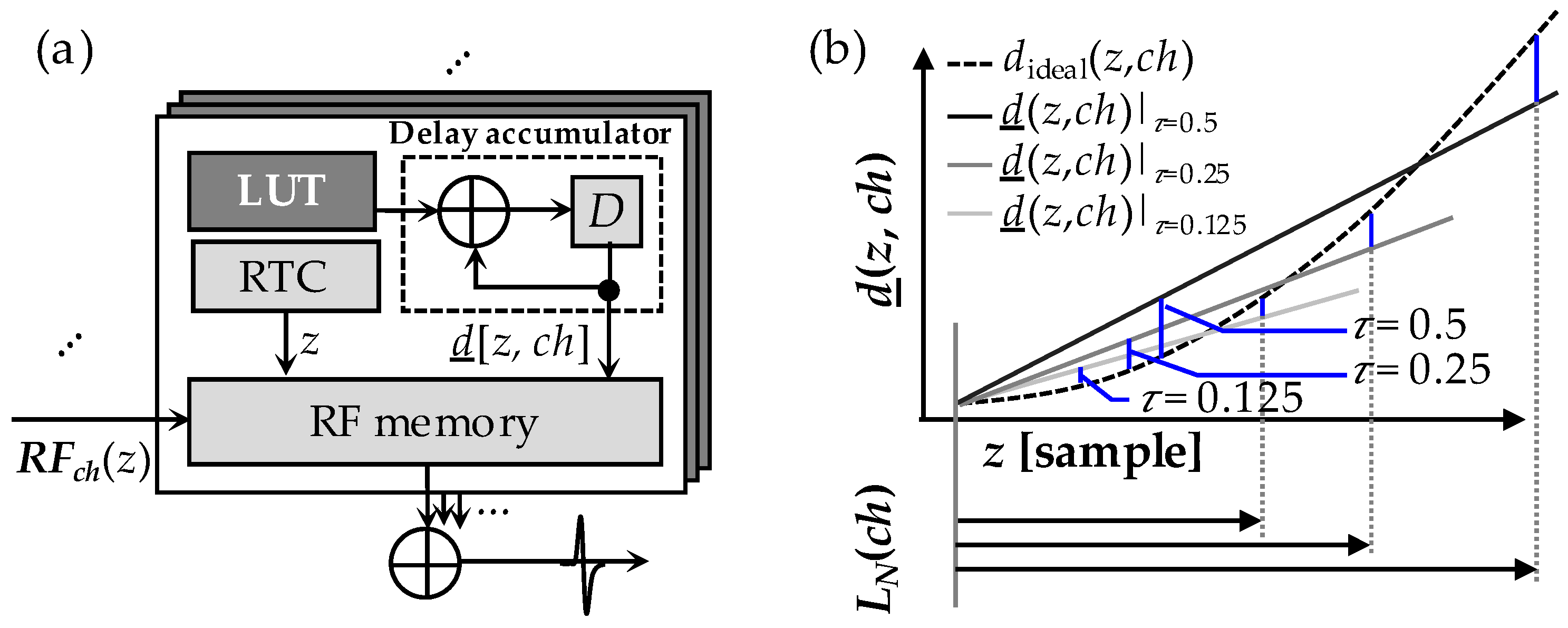 Electronics   Free Full-Text   A Pseudo-Dynamic Delay Calculation