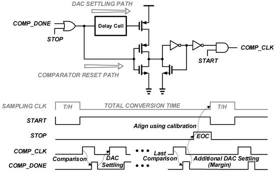 Electronics | Free Full-Text | A 13-bit 3-MS/s Asynchronous SAR ADC