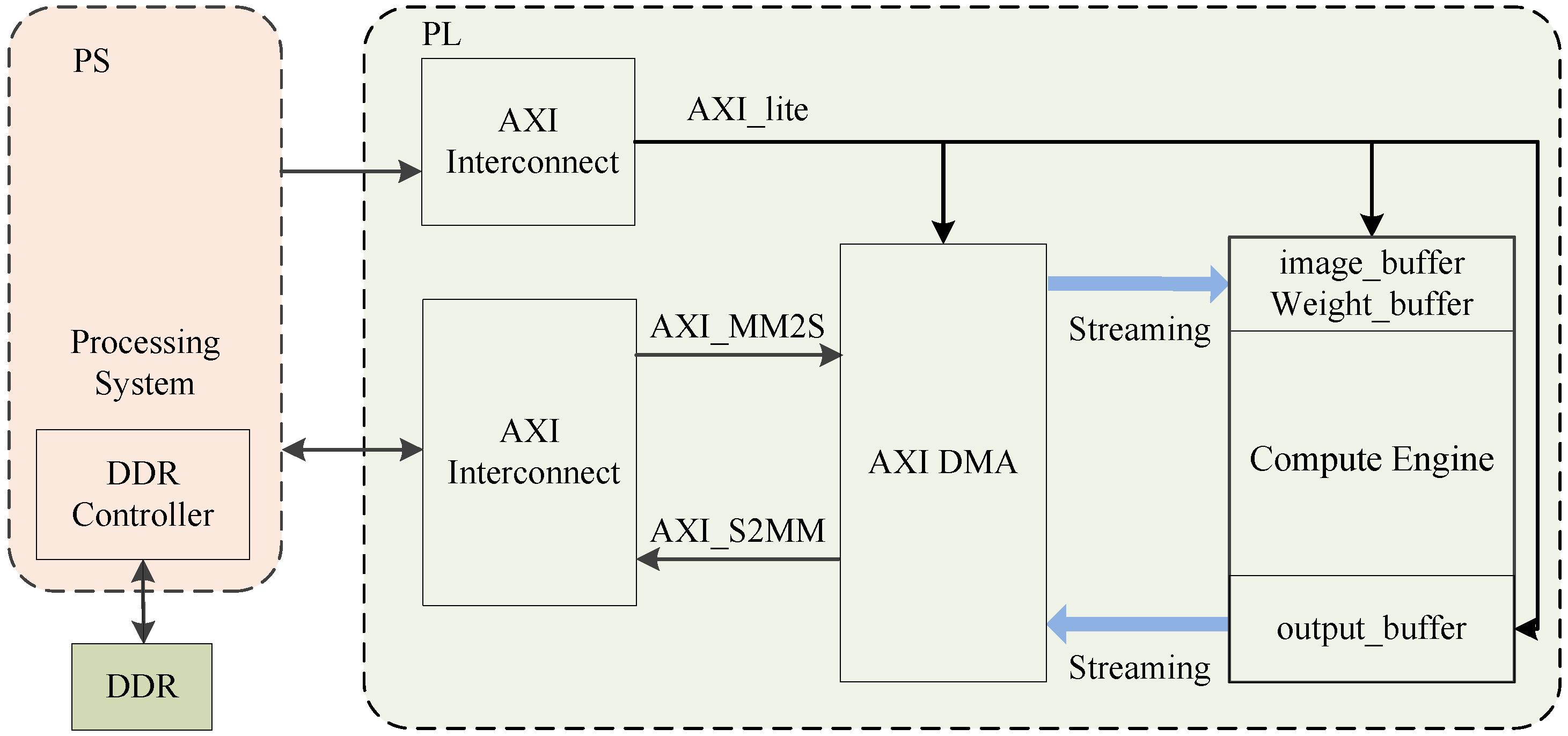 Electronics | Free Full-Text | An FPGA-Based CNN Accelerator