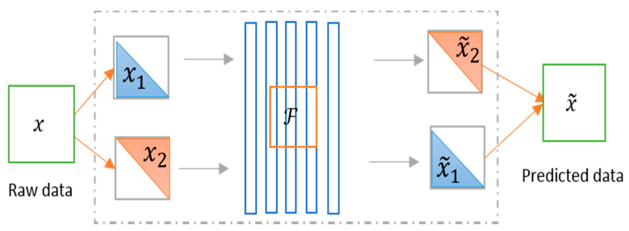 Recurrent Denoising Autoencoder Github