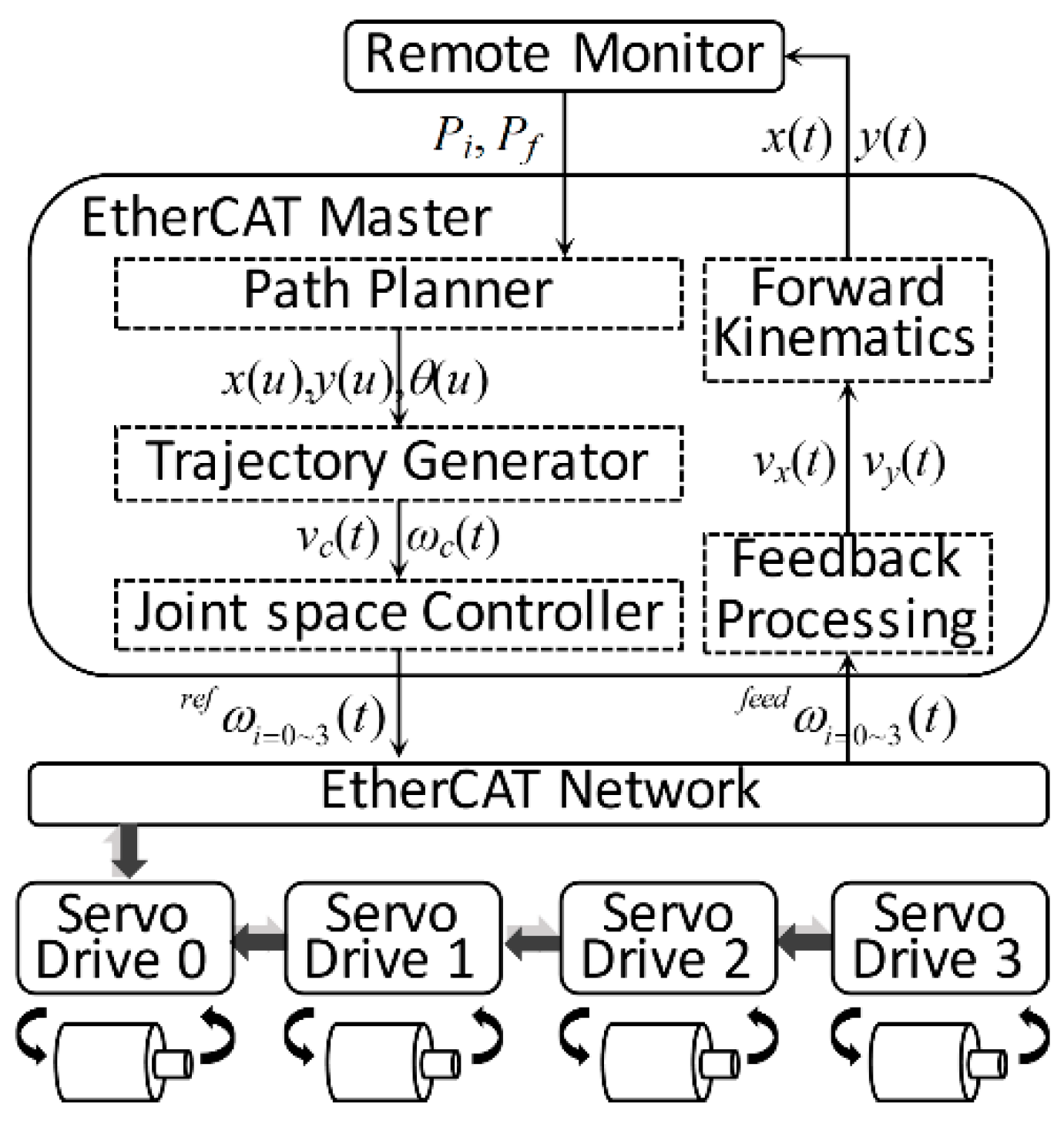 Electronics | Free Full-Text | Network-Oriented Real-Time