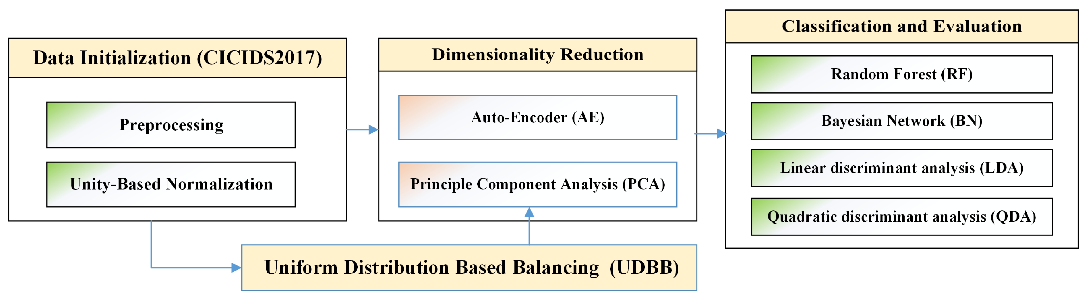 Electronics | Free Full-Text | Features Dimensionality