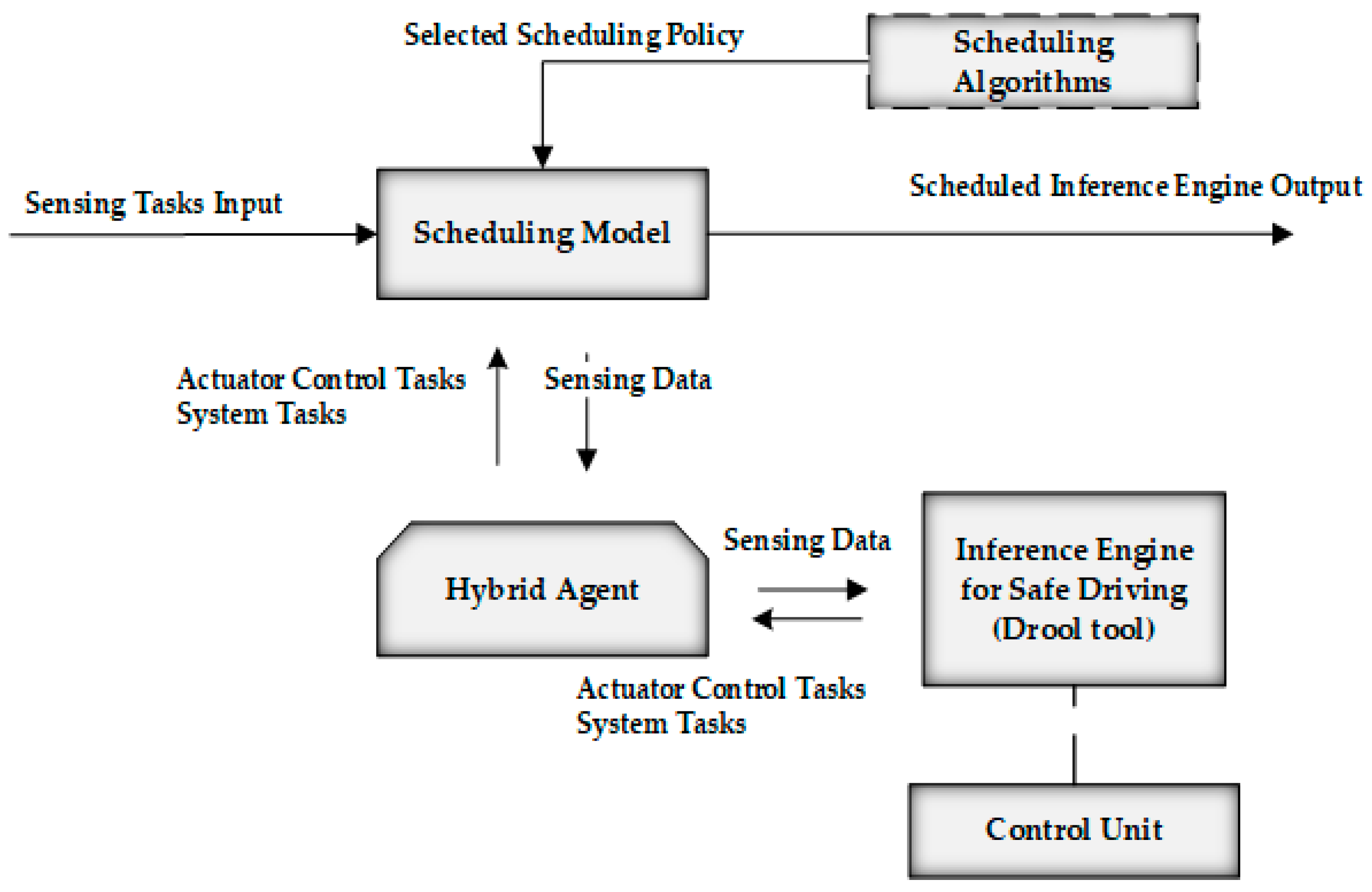 Electronics | Free Full-Text | Hybrid Inference Based