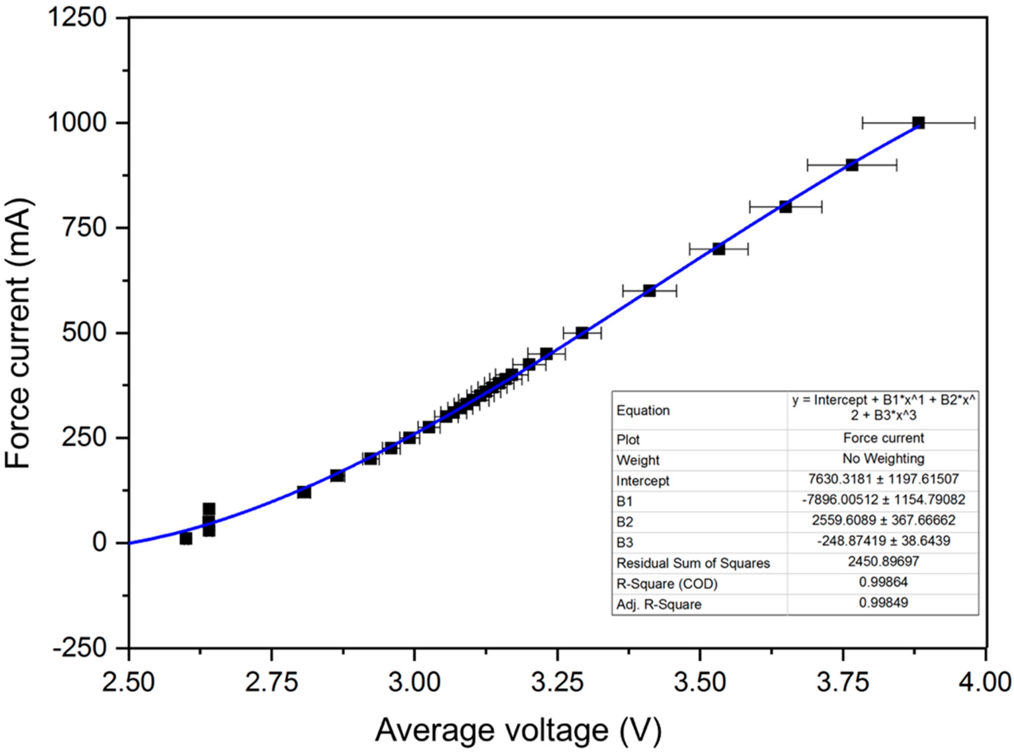 Led Bias Circuit Dc Ac Leds Analyze And Design With Curves