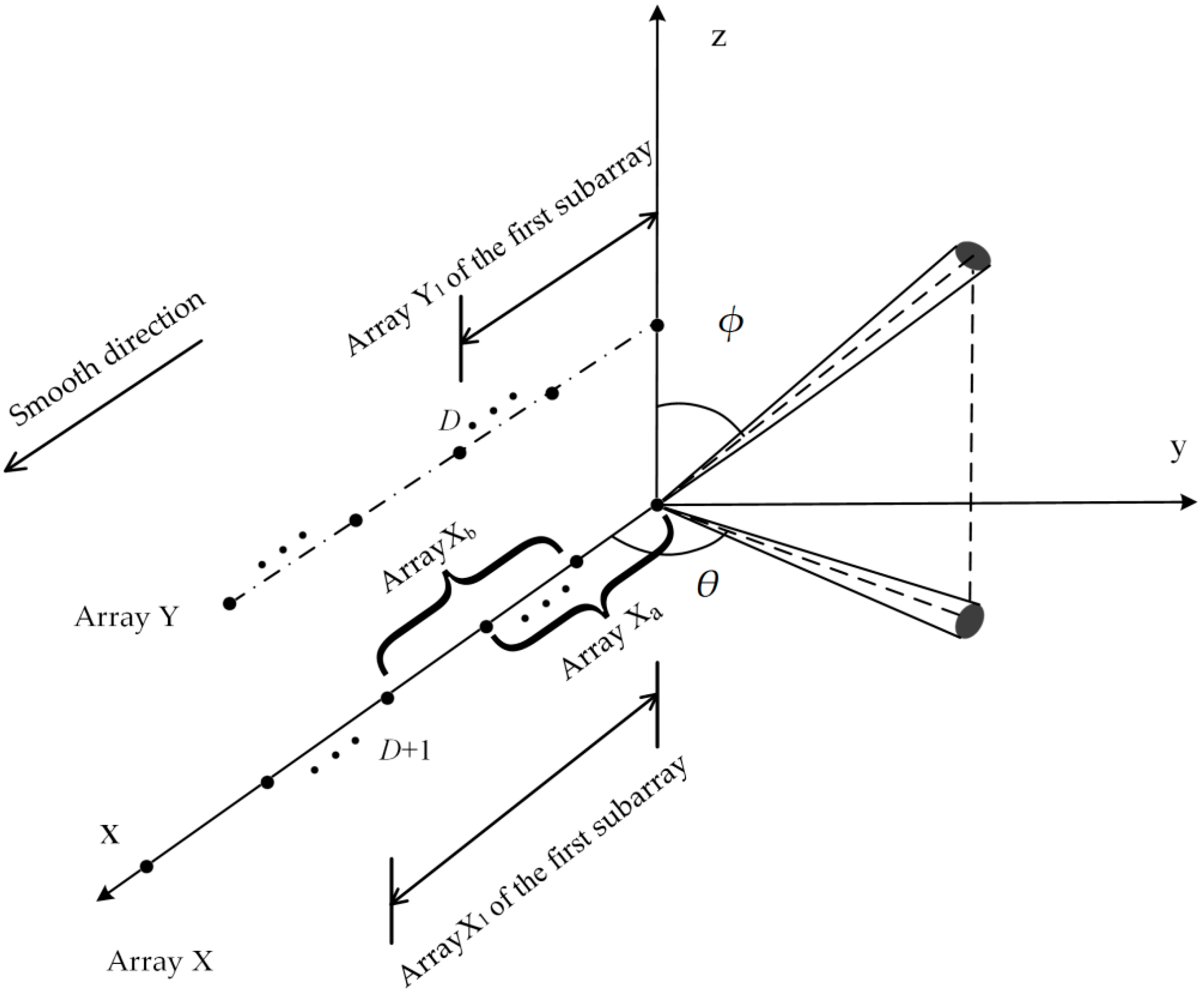 Electronics | Free Full-Text | On Spatial Smoothing for DOA ... on