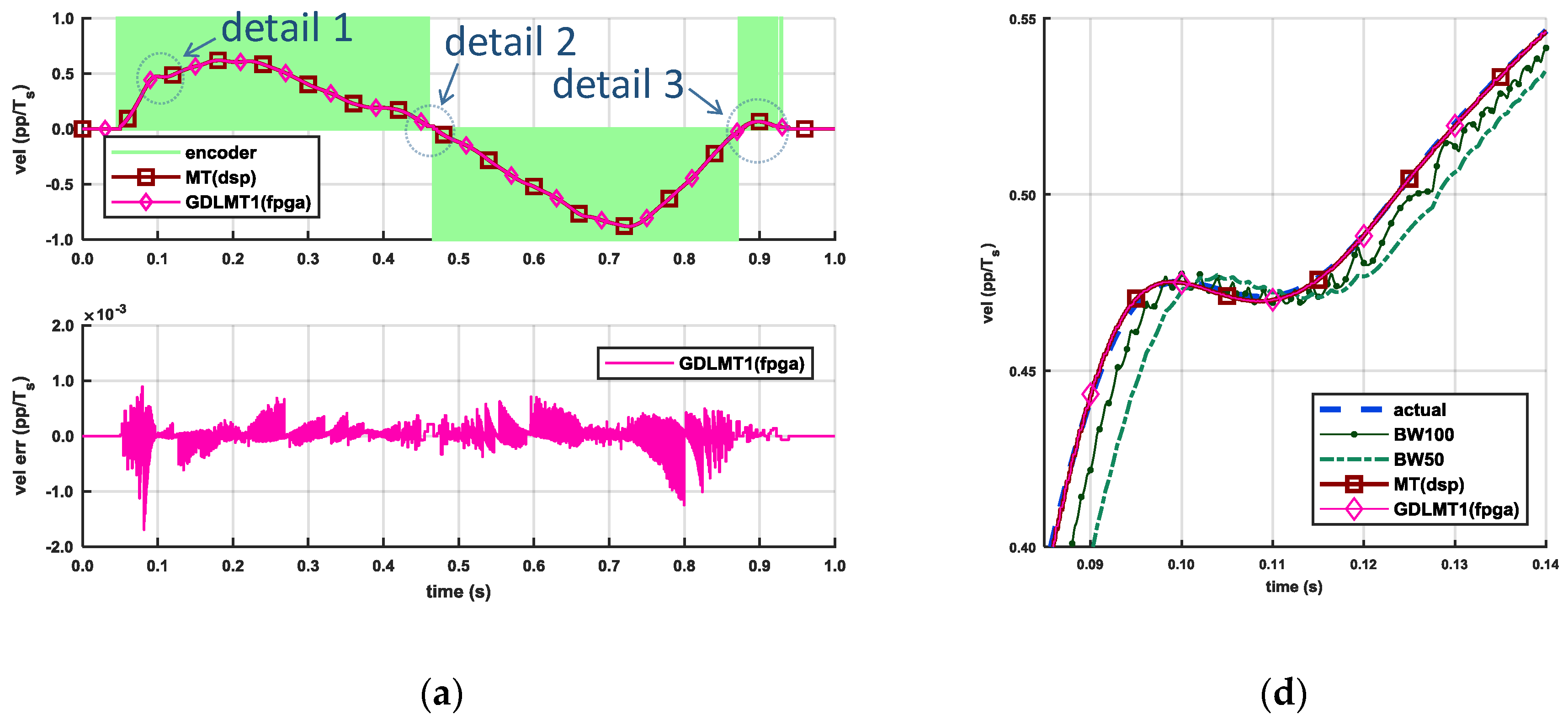 Electronics | Free Full-Text | The Improved Division-Less MT