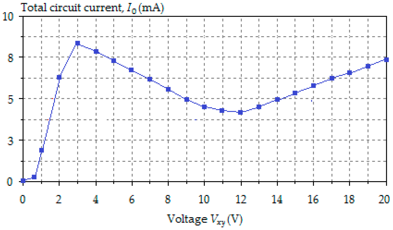 Electronic Circuit Simulator Books Papers Algorithms