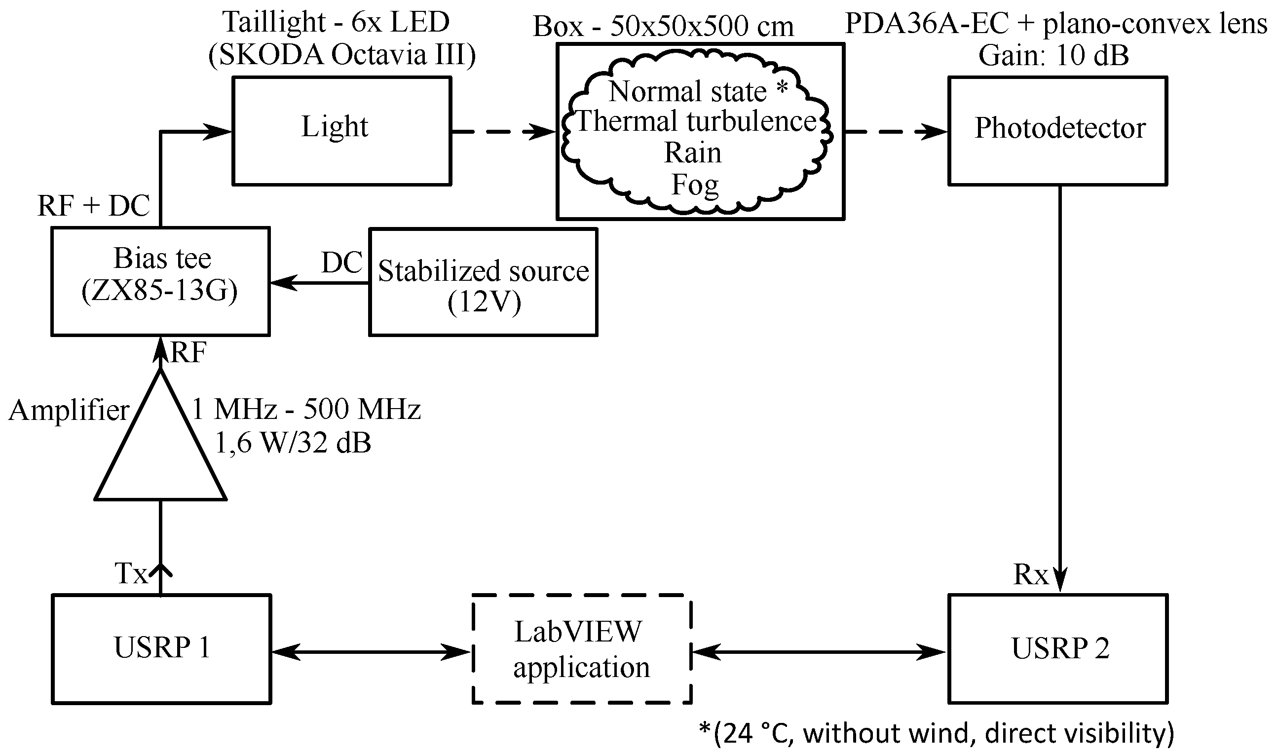 Electronics | Free Full-Text | Visible Light Communication System
