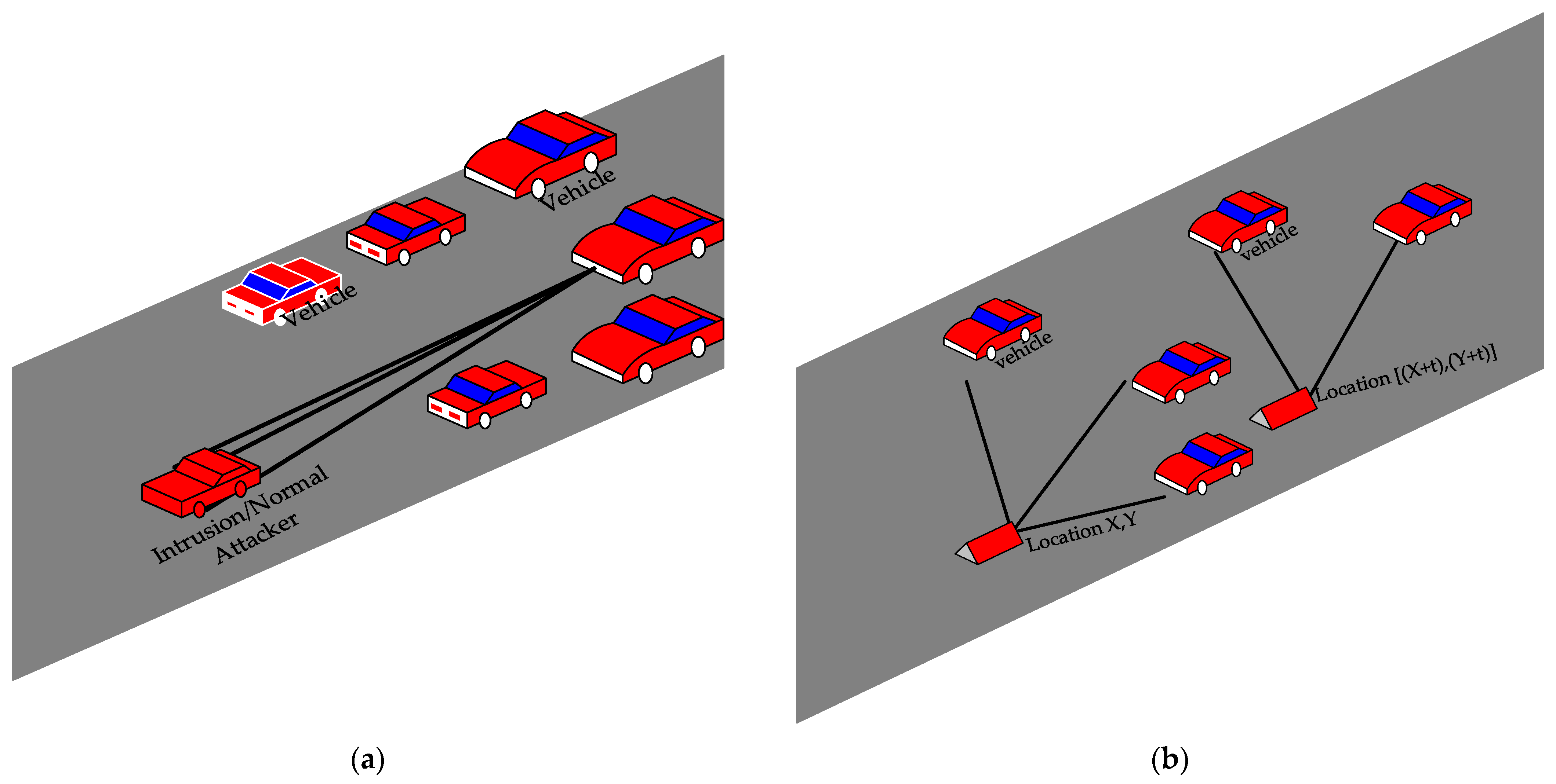 Electronics | Free Full-Text | Secure Intelligent Vehicular Network