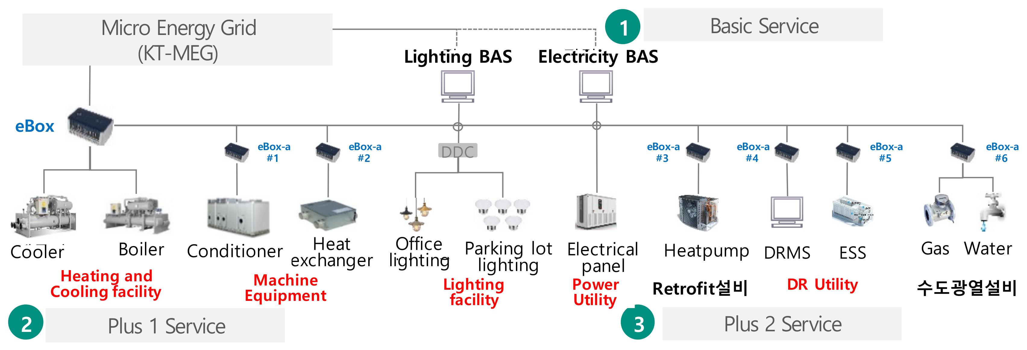 Electronics | Free Full-Text | Intelligent Micro Energy Grid