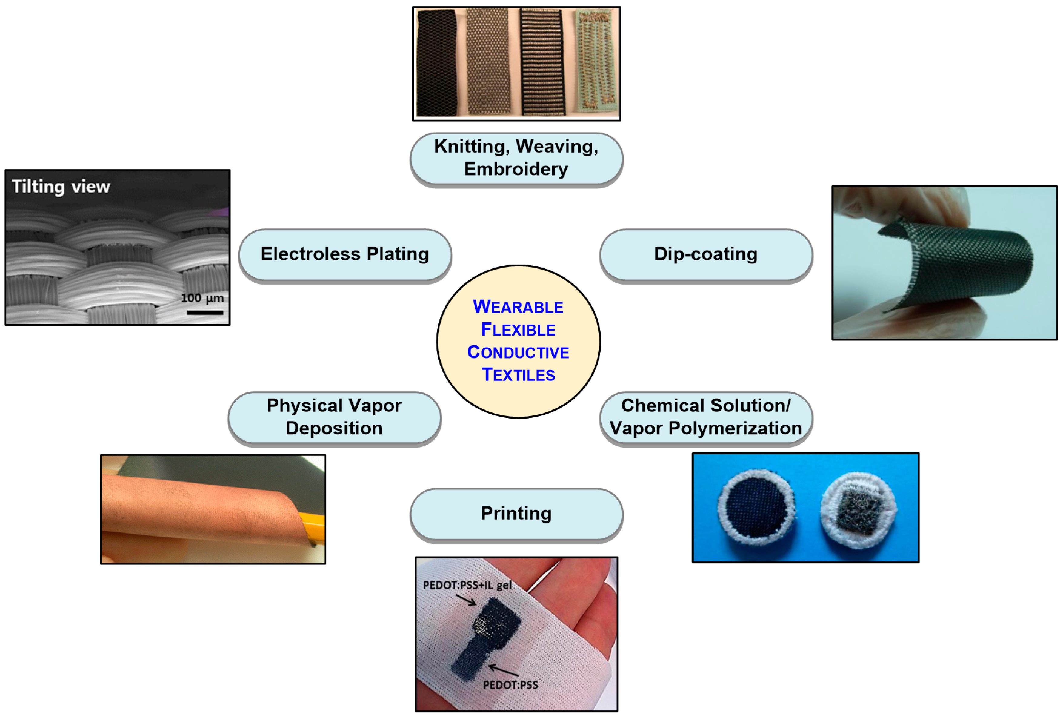 Electronics   Free Full-Text   Wearable and Flexible Textile