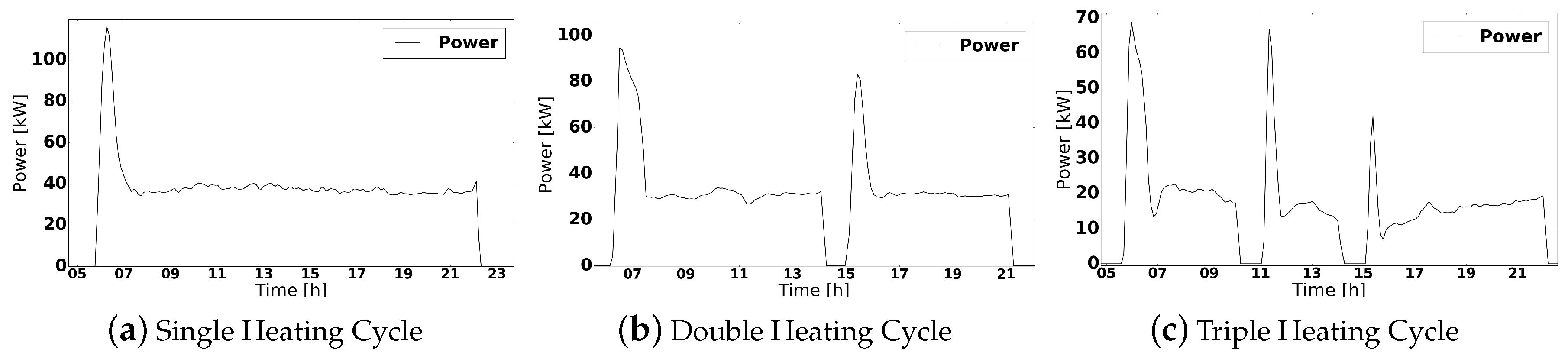 Electronics | Free Full-Text | Forecasting Heating Consumption in