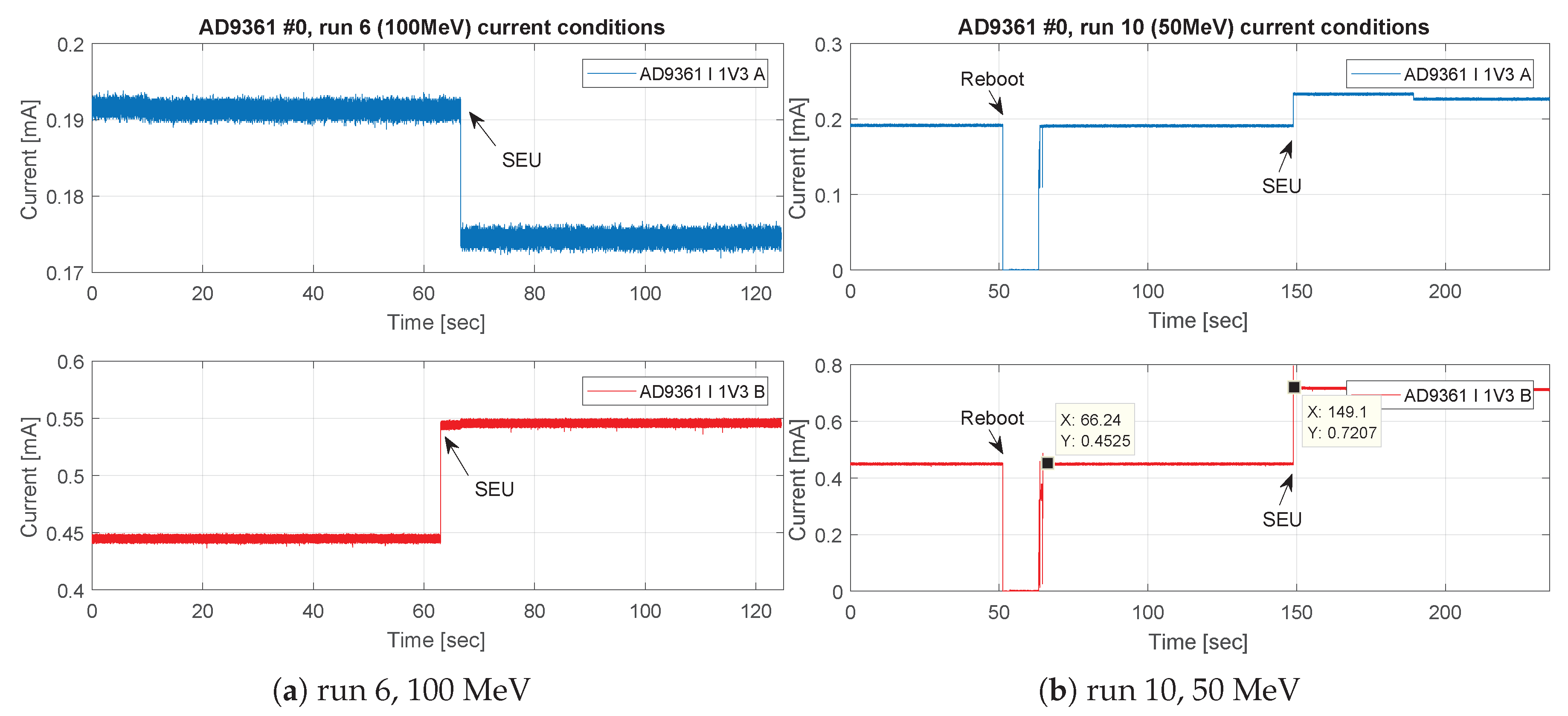 Electronics | Free Full-Text | Proton Induced Single Event Effect