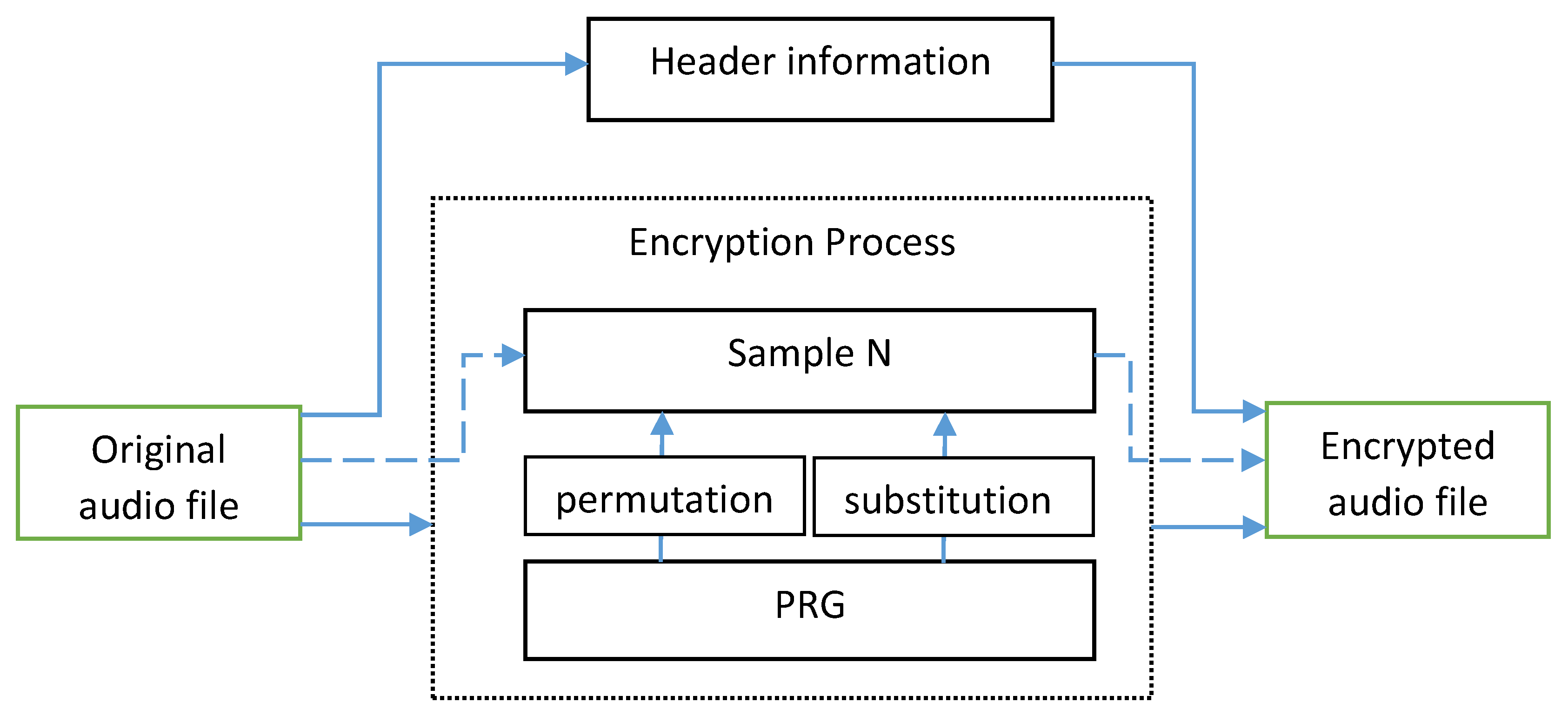 Electronics | Free Full-Text | A Novel Audio Encryption