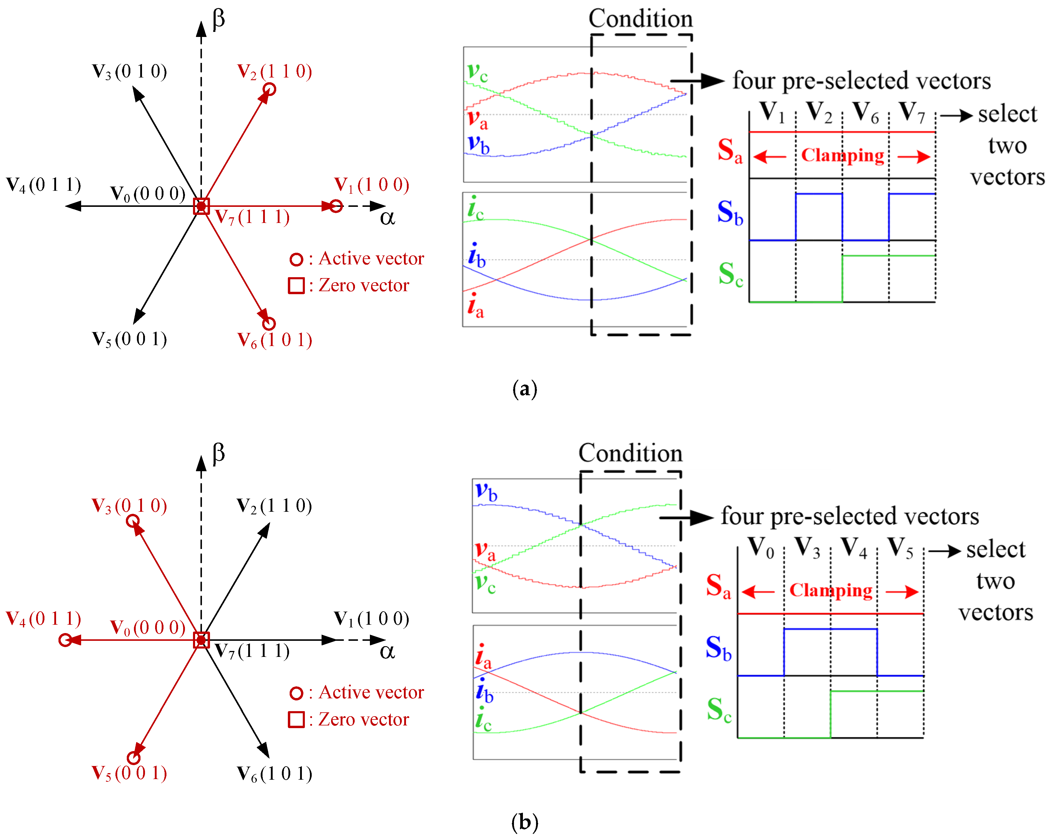 Electronics | Free Full-Text | Model Predictive Current Control
