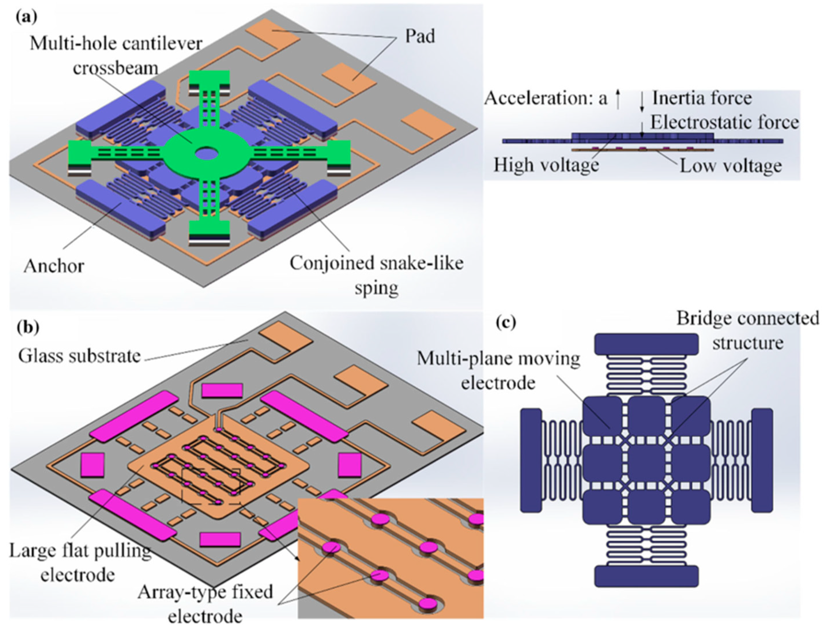 Electronics | Free Full-Text | Recent Advancements in