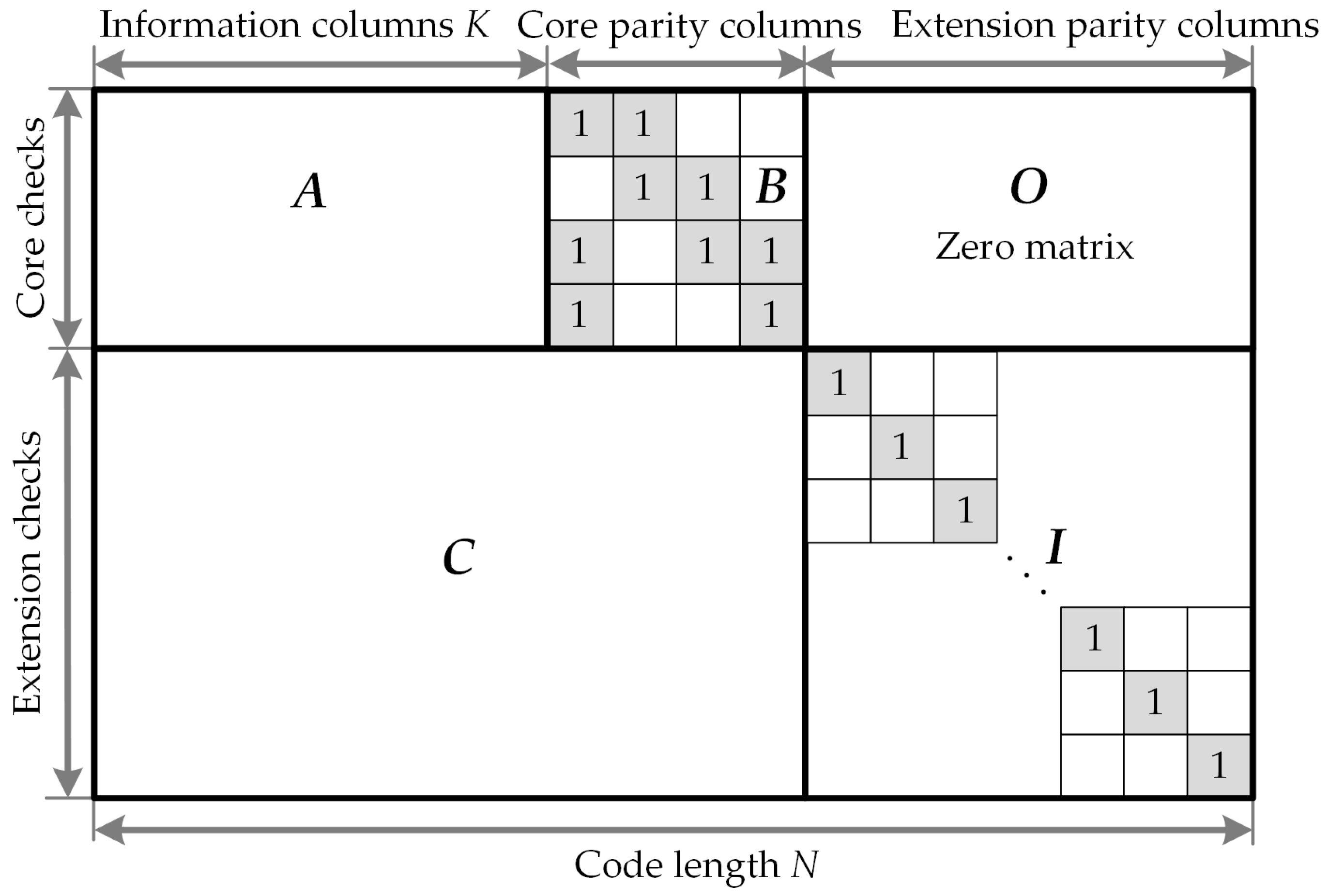 Electronics | Free Full-Text | Efficient QC-LDPC Encoder for