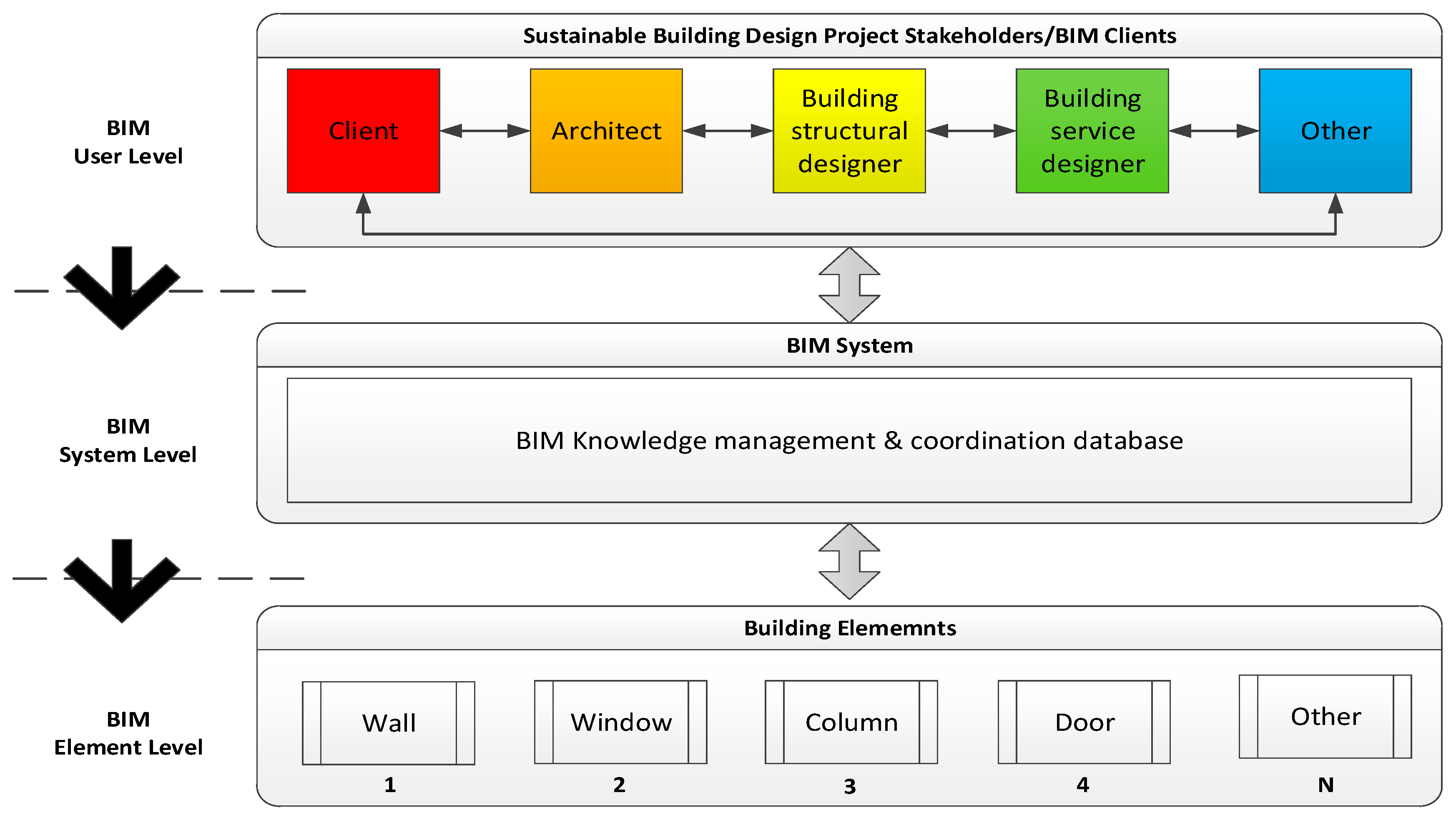 Electronics | Free Full-Text | Building Information
