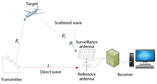 Electronics | Special Issue : Advanced Technology Related to Radar