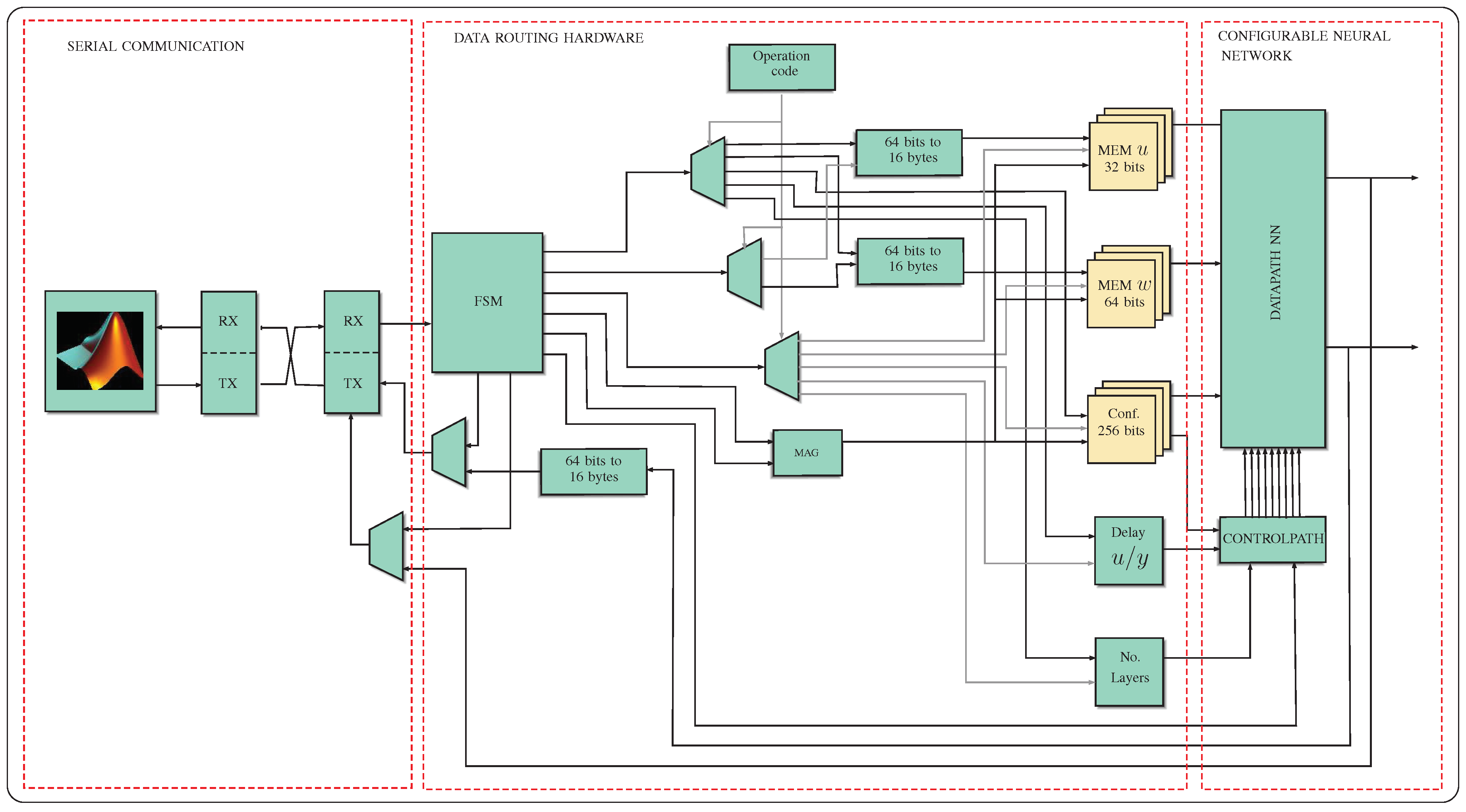 Electronics | Free Full-Text | SoC Design Based on a FPGA for a